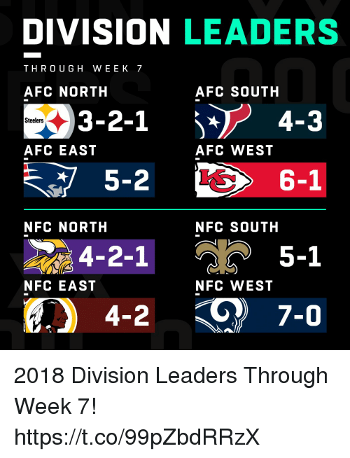 Memes, Steelers, and Afc East: DIVISION LEADERS  THRO UGH WEEK 7  AFC NORTH  AFC SOUTH  3-2-1 4-3  Steelers  AFC EAST  AFC WEST  5-2  6-1  NFC NORTH  NFC SOUTH  4-2-1  5-1  NFC EAST  NFC WEST 2018 Division Leaders Through Week 7! https://t.co/99pZbdRRzX