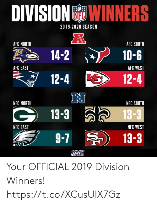Memes, Afc East, and Afc North: DIVISION WINNERS  2019-2020 SEASON  AFC NORTH  AFC SOUTH  14-2  10-6  AFC EAST  AFC WEST  12-4  12-4  N  NFC NORTH  NFC SOUTH  13-3 ah 13-3  NFC EAST  NFC WEST  9-7 )  13-3 Your OFFICIAL 2019 Division Winners! https://t.co/XCusUlX7Gz