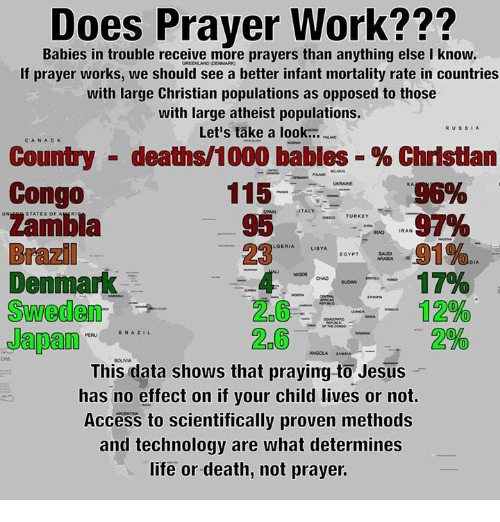 Memes, Access, and Brazil: DO  Babies in trouble receive more prayers than anything else I know  If prayer works, we should see a better infant mortality rate in countries  with large Christian populations as opposed to those  with large atheist populations.  RUs SIA  Let's take a look...  CAN A DA  Country deaths 1000 babies Christian  Congo  115  KA  95%  TALY  UN  STATES OF A  TURKEY  IRAN  Brazil  91%  LGERIA  LIBYA  EGYPT  Denmark  NGER CHAD suoAN  Sweden  26 12%  BRAZIL  This data shows that praying to Jesus  has no effect on if your child lives or not.  Access to scientifically proven methods  and technology are what determines  life or death, not prayer.