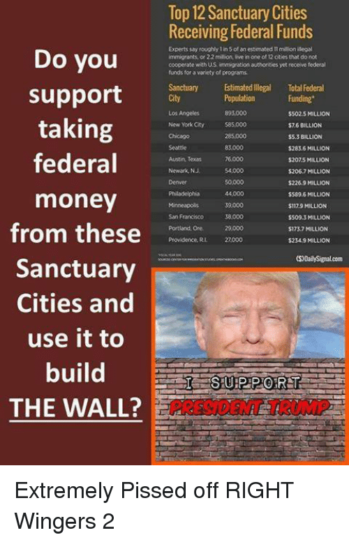 Money, New York, and Immigration: Do you  support  taking  federal  money  from these  Sanctuary  Cities and  use it to  build  THE WALL?  Top 12 Sanctuary Cities  Receiving Federal Funds  Experts say roughly lin 5 an estimated million illegal  immigrants, or 2.2 million, live in one of 12 cities that do not  cooperate with US immigration authorities yet receive federal  funds for a variety of programs  Estimated llegal Total Federal  Population  Funding  $502 S MILLION  New York City  585,000  $76 BILLION  $5.3 BILLION  $283.6 MILLION  Austin, Texas  $2075 MILLION  Newark,NJ  $206.7 MILLION  $226.9 MILLION  $589.6 MILLION  $1179 MILLION  $509.3 MILLION  Portland, Ore. 29.000  $123.7 MILLION  Providence. Ru 2,000  $234.9 MILLION Extremely Pissed off RIGHT Wingers 2