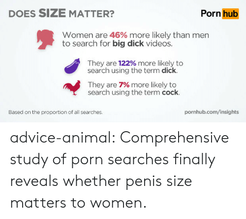 Advice, Big Dick, and Porn Hub: DOES SIZE MATTER?  Porn hub  Women are 46% more likely than men  to search for big dick videos.  They are 122% more likely to  search using the term dick.  They are 7% more likely to  search using the term cock.  Based on the proportion of all searches.  pornhub.com/insights advice-animal:  Comprehensive study of porn searches finally reveals whether penis size matters to women.