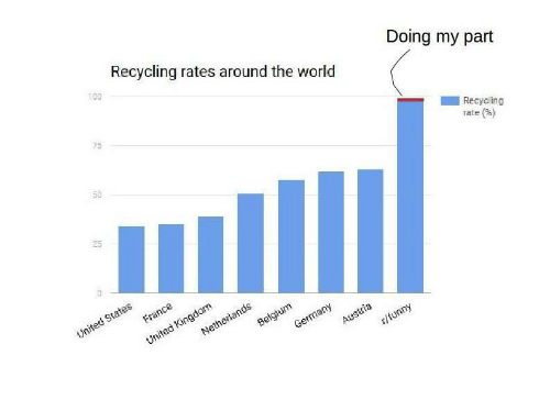 Doing My Part Recycling Rates Around the World Recycling