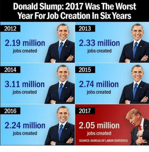 Home Market Barrel Room Trophy Room ◀ Share Related ▶ The Worst Jobs Statistics job creation source for worst donald slump labor year next collect meme → Embed it next → Donald Slump 2017 Was The Worst Year For Job Creation In Six Years 2012 2013 219 million 233 million jobs created jobs created 2014 2015 311 million274 million jobs created jobs created 2016 2017 224 million 205 million jobs created jobs created SOURCE BUREAU OF LABOR STATISTICS Meme The Worst Jobs Statistics job creation source for worst donald slump labor year years The 2016 2017 Was Bureau Of Labor Statistics Bureau 2 24 The Worst The Worst Jobs Jobs Statistics Statistics job job creation creation source source for for worst worst donald donald slump slump labor labor year year years years The The 2016 2017 2016 2017 Was Was Bureau Of Labor Statistics Bureau Of Labor Statistics Bureau Bureau 2 24 2 24 found @ 1611 likes ON 2018-01-08 14:52:28 BY me.me source: facebook view more on me.me