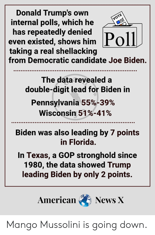 Joe Biden, Memes, and News: Donald Trump's own  internal polls, which he  has repeatedly denied  even existed, shows him Pol  taking a real shellacking  from Democratic candidate Joe Biden  VOTE  The data revealed a  double-digit lead for Biden in  Pennsylvania 55%-39%  Wisconsin 51%-41%  Biden was also leading by 7 points  in Florida.  In Texas, a GOP stronghold since  1980, the data showed Trump  leading Biden by only 2 points.  American  News X Mango Mussolini is going down.