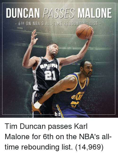 Nba, Sports, and Tim Duncan: DUNCAN PASSES MALONE  6TH ON NBA S ALL-TIME REBOUND LIST Tim Duncan passes Karl Malone for 6th on the NBA's all-time rebounding list. (14,969)