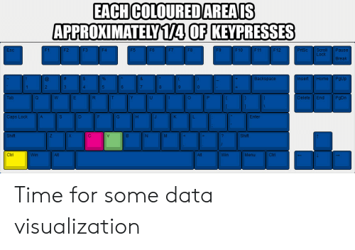 Break, Time, and F1: EACH COLOUREDAREAIS  APPROXIMATELY1/4 OF KEYPRESSES  F11 I FI  ll Pause  F6  F8  F1  Esc  F1  F4  Lock  Break  ackspace  Insert  ome  PgUp  2  4.  Delete | End  PgDn  Tab  Enter  Caps Lock  Shift  Shift  Win  Menu  Win Time for some data visualization