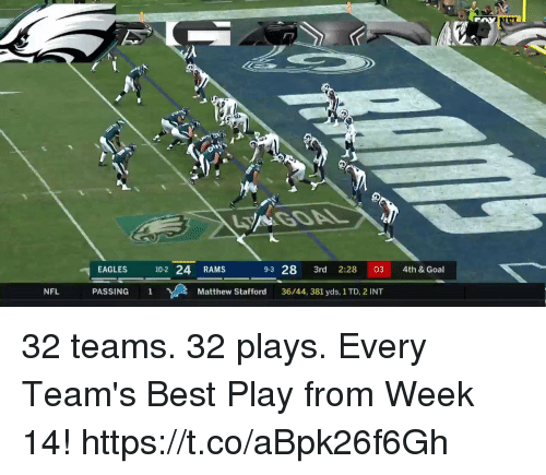 Philadelphia Eagles, Memes, and Nfl: EAGLES 10-2 24 RAMS  9-3 28 3rd 2:28 03 4th & Goal  NFL  PASSING 1  Matthew Stafford  36/44, 381 yds, 1 TD, 2 INT 32 teams. 32 plays.  Every Team's Best Play from Week 14! https://t.co/aBpk26f6Gh