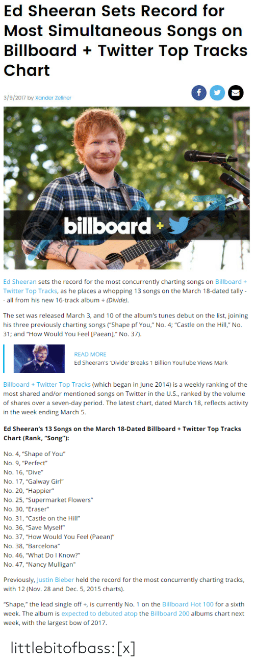 """Anaconda, Bailey Jay, and Barcelona: Ed Sheeran Sets Record for  Most Simultaneous Songs on  Billboard + Twitter Top Tracks  3/9/2017 by Xander Zellner  billboard   Ed Sheeran sets the record for the most concurrently charting songs on Billboard +  Twitter Top Tracks, as he places a whopping 13 songs on the March 18-dated tally  all from his new 16-track album (Divide).  The set was released March 3, and 10 of the album's tunes debut on the list, joining  31; and """"How Would You Feel [Paean]"""" No. 37)  READ MORE  Ed Sheeran's 'Divide' Breaks 1 Billion YouTube Views Mark  Billboard + Twitter Top Tracks (which began in June 2014) is a weekly ranking of the  most shared and/or mentioned songs on Twitter in the U.s., ranked by the volume  of shares over a seven-day period. The latest chart, dated March 18, reflects activity  in the week ending March 5.   Ed Sheeran's 13 Songs on the March 18-Dated BillboardTwitter Top Tracks  Chart (Rank, """"Song""""):  No. 4, """"Shape of You""""  No. 9, """"Perfect""""  No. 16, """"Dive""""  No. 17, """"Galway Girl""""  No. 20, """"Happier""""  No. 25, """"Supermarket Flowers""""  No. 30, """"Eraser""""  No. 31, """"Castle on the Hill""""  No. 36, """"Save Myself""""  No. 37, """"How Would You Feel (Paean)""""  No. 38, """"Barcelona""""  No. 46, """"What Do I Know?""""  No. 47, """"Nancy Mulligan""""  Previously, Justin Bieber held the record for the most concurrently charting tracks  with 12 (Nov. 28 and Dec. 5, 2015 charts).  """"Shape,"""" the lead single off, is currently No. 1 on the Billboard Hot 100 for a sixth  week. The album is expected to debuted atop the Billboard 200 albums chart next  week, with the largest bow of 2017 littlebitofbass:[x]"""