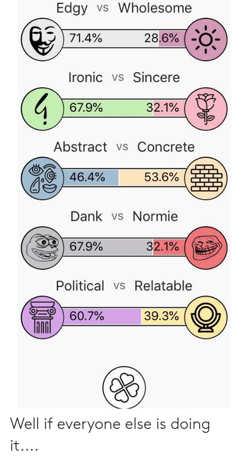 Dank, Ironic, and Relatable: Edgy vs Wholesome  71.4%  28.6%  Ironic vs Sincere  67.9%  32.1%  Abstract vs Concrete  53.6%  46.4%  Dank vs Normie  67.9%  32.1%  Political vs Relatable  60.7%  39.3% Well if everyone else is doing it....