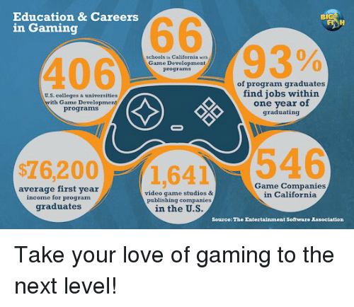 Education & Careers BIG 66 in Gaming 93% in California With