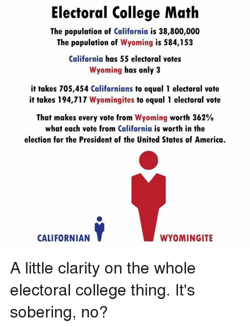 College, Memes, and California: Electoral College Math  The population of California is 38,800,000  The population of  Wyoming is 584,153  California has 55 electoral votes  Wyoming has only 3  it takes 705,454 Californians to equal 1 electoral vote  it takes 194,717  Wyomingites to equal 1 electoral vote  That makes every vote from  Wyoming worth 362%  what each vote from California is worth in the  election for the President of the United States of America.  CALIFORNIAN  WYOMINGITE A little clarity on the whole electoral college thing. It's sobering, no?
