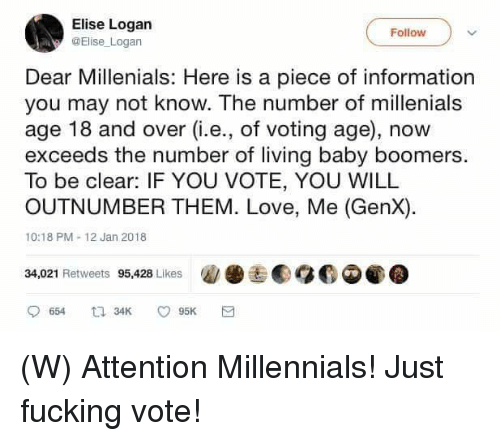 Fucking, Love, and Millennials: Elise Logan  Elise Logan  Follow  Dear Millenials: Here is a piece of information  age 18 and over (G.e., of voting age), now  you may not know. The number of millenials  exceeds the number of living baby boomers.  To be clear: IF YOU VOTE, YOU WILL  OUTNUMBER THEM. Love, Me (GenX)  10:18 PM 12 Jan 2018  34,021 Retweets 95,428 Likes  囥圖链團贴目O@,@ (W) Attention Millennials!  Just fucking vote!
