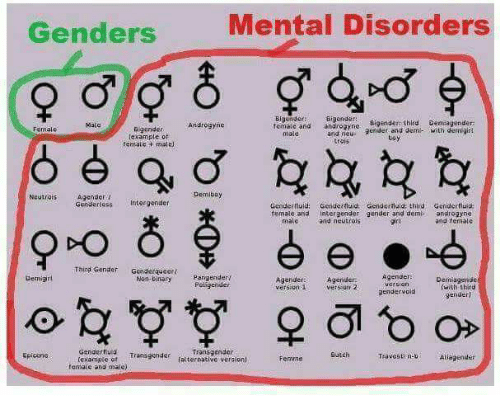 Transsexual mental disorder