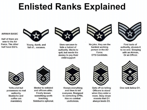 Enlisted Ranks Explained AIRMAN BASIC Half of Them Are New