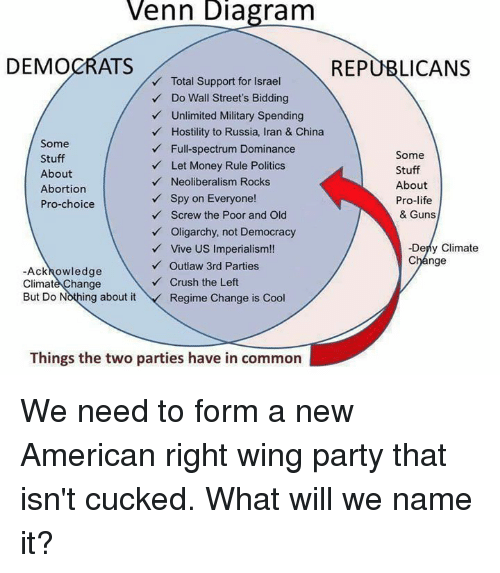 enn diagram democrats republicans vlotal support for israel do wall rh me me hobbes and locke