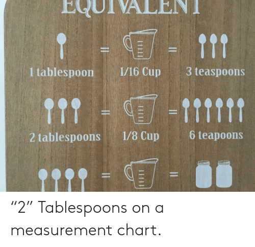 Equivalent 111 1 Tablespoon 116 Cup 3 Teaspoons 11 6