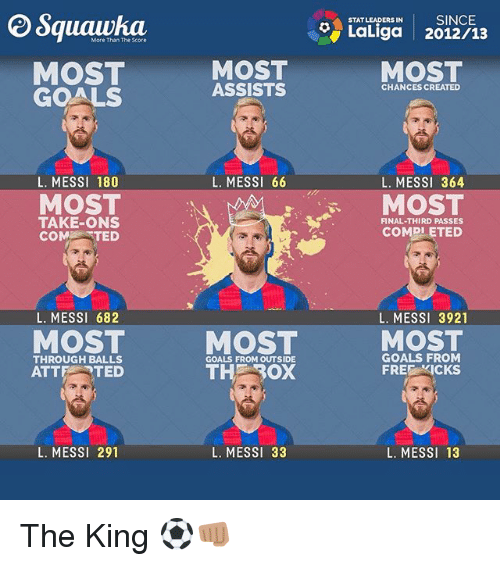 Goals, Memes, and Ted: ERSIN SINCE  STAT LEADERS IN  LaLiga 2012/13  More Than The Score  MOST  GOALS  MOST  ASSISTS  MOST  CHANCES CREATED  L. MESSI 66  L. MESSI 364  MOST  COMDLETED  L. MESSI 180  MOST  TAKE-ONS  COMTED  FINAL-THIRD PASSES  L. MESS1 682  L. MESSI 3921  MOST  MOST  MOST  THROUGH BALLS  ATTE TED  GOALS FROM  FREE KICKS  GOALS FROM OUTSIDE  L. MESSI 291  L. MESSI 33  L. MESSI 13 The King ⚽️👊🏽