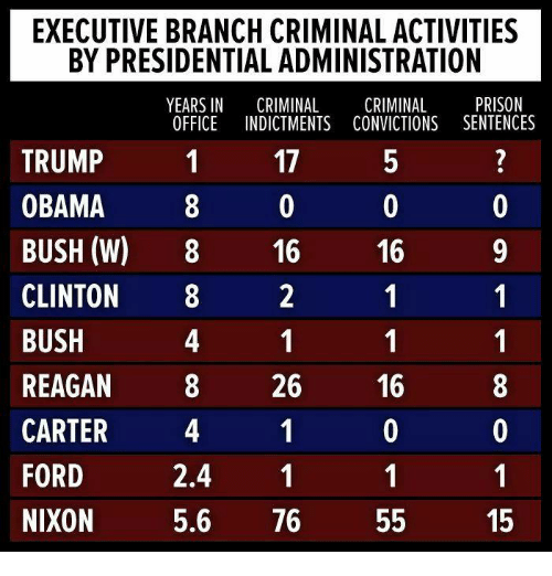 Obama, Prison, and Ford: EXECUTIVE BRANCH CRIMINAL ACTIVITIES  BY PRESIDENTIAL ADMINISTRATION  YEARS IN CRIMINAL CRIMINAL PRISON  OFFICE INDICTMENTS CONVICTIONS SENTENCES  1  TRUMP  OBAMA 0  BUSH (W) 8 16 16 9  CLINTON 2  BUSH  REAGAN 826 16  CARTER  FORD  MIKOM 5.6 76 55 15  17  2.4 1