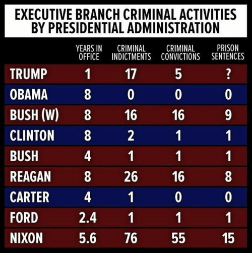 Obama, Prison, and Ford: EXECUTIVE BRANCH CRIMINAL ACTIVITIES  BY PRESIDENTIAL ADMINISTRATION  YEARS IN CRIMINAL CRIMINAL PRISON  OFFICE INDICTMENTS CONVICTIONS SENTENCES  TRUMP  OBAMA  BUSH (W) 8 16 16 9  CLINTON8  BUSH  REAGAN 82616  CARTER 4  FORD  NIXON  17  2.4 1  5.6 76 55  15
