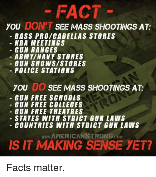 Facts, Memes, and Police: FACT  you DON'T SEE MASS SHOOTINGS AT:  BASS PRO/CABELLAS STORES  NRA MEETINGS  GUN RANGES  ARMY/NAVY STORES  GUN SHOWS/STORES  POLICE STATIONS  you DO SEE MASS SHOOTINGS AT:  GUN FREE SCHOOLS  GUN FREE COLLEGES  GUN FREE THEATRES  - STATES WITH STRICT GUN LA WS  COUNTRIES WITH STRICT GUN LAWS  www.AMERICANSTRONG.com  IS IT MAKING SENSE YET7 Facts matter.