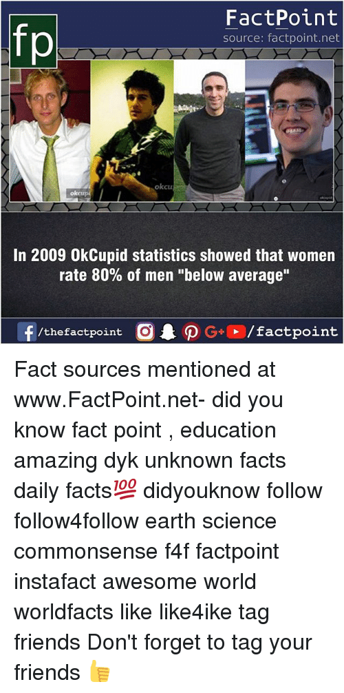 """Facts, Friends, and Memes: FactPoint  source: factpoint.net  okcu  oketr  In 2009 OkCupid statistics showed that women  rate 80% of men """"below average"""" Fact sources mentioned at www.FactPoint.net- did you know fact point , education amazing dyk unknown facts daily facts💯 didyouknow follow follow4follow earth science commonsense f4f factpoint instafact awesome world worldfacts like like4ike tag friends Don't forget to tag your friends 👍"""
