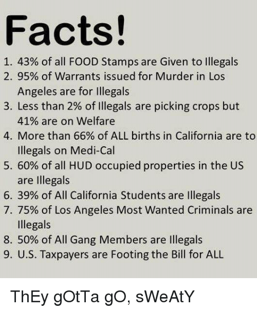 Facts, Food, and Gang: Facts!  1.43% of all FOOD Stamps are Given to Illegals  2. 95% of warrants issued for Murder in Los  Angeles are for Illegals  3, Less than 2% of Illegals are picking crops but  41% are on welfare  4. More than 66% of ALL births in California are to  Illegals on Medi-Cal  5.60% of all HUD occupied properties in the US  are Illegals  6. 39% of All California Students are Illegals  7, 75% of Los Angeles Most Wanted Criminals are  Illegals  8. 50% of All Gang Members are Illegals  9. U.S. Taxpayers are Footing the Bill for ALL