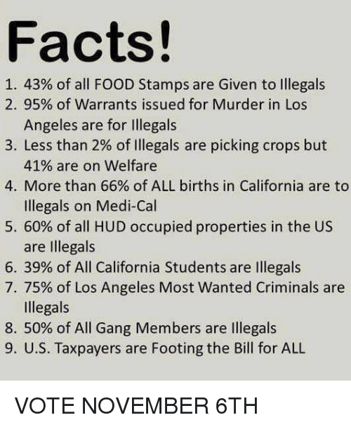 Facts, Food, and Gang: Facts!  1.43% of all FOOD Stamps are Given to Illegals  2. 95% of Warrants issued for Murder in Los  Angeles are for Illegals  3. Less than 2% of illegals are picking crops but  41% are on welfare  4. More than 66% of ALL births in California are to  Illegals on Medi-Cal  5.60% of all HUD occupied properties in the US  are Illegals  6. 39% of All California Students are Illegals  7, 75% of Los Angeles Most Wanted Criminals are  Illegals  8, 50% of All Gang Members are illegals  9. U.S. Taxpayers are Footing the Bill for ALL