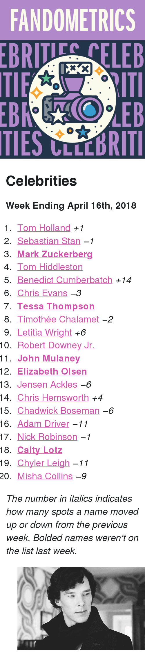 """Adam Driver, Chris Evans, and Chris Hemsworth: FANDOMETRICS  BRI NELEB  TIES CLLEBRITI <h2>Celebrities</h2><p><b>Week Ending April 16th, 2018</b></p><ol><li><a href=""""http://www.tumblr.com/search/tom%20holland"""">Tom Holland</a><i>+1</i></li>  <li><a href=""""http://www.tumblr.com/search/sebastian%20stan"""">Sebastian Stan</a><i><i>−1</i></i></li>  <li><a href=""""http://www.tumblr.com/search/mark%20zuckerberg""""><b>Mark Zuckerberg</b></a></li>  <li><a href=""""http://www.tumblr.com/search/tom%20hiddleston"""">Tom Hiddleston</a></li>  <li><a href=""""http://www.tumblr.com/search/benedict%20cumberbatch"""">Benedict Cumberbatch</a><i>+14</i></li>  <li><a href=""""http://www.tumblr.com/search/chris%20evans"""">Chris Evans</a><i><i>−3</i></i></li>  <li><a href=""""http://www.tumblr.com/search/tessa%20thompson""""><b>Tessa Thompson</b></a></li>  <li><a href=""""http://www.tumblr.com/search/timothee%20chalamet"""">Timothée Chalamet</a><i><i>−2</i></i></li>  <li><a href=""""http://www.tumblr.com/search/letitia%20wright"""">Letitia Wright</a><i>+6</i></li>  <li><a href=""""http://www.tumblr.com/search/robert%20downey%20jr"""">Robert Downey Jr.</a></li>  <li><a href=""""http://www.tumblr.com/search/john%20mulaney""""><b>John Mulaney</b></a></li>  <li><a href=""""http://www.tumblr.com/search/elizabeth%20olsen""""><b>Elizabeth Olsen</b></a></li>  <li><a href=""""http://www.tumblr.com/search/jensen%20ackles"""">Jensen Ackles</a><i><i>−6</i></i></li>  <li><a href=""""http://www.tumblr.com/search/chris%20hemsworth"""">Chris Hemsworth</a><i>+4</i></li>  <li><a href=""""http://www.tumblr.com/search/chadwick%20boseman"""">Chadwick Boseman</a><i><i>−6</i></i></li>  <li><a href=""""http://www.tumblr.com/search/adam%20driver"""">Adam Driver</a><i><i>−11</i></i></li>  <li><a href=""""http://www.tumblr.com/search/nick%20robinson"""">Nick Robinson</a><i><i>−1</i></i></li>  <li><a href=""""http://www.tumblr.com/search/caity%20lotz""""><b>Caity Lotz</b></a></li>  <li><a href=""""http://www.tumblr.com/search/chyler%20leigh"""">Chyler Leigh</a><i><i>−11</i></i></li>  <li><a href=""""http://www.tumblr.co"""