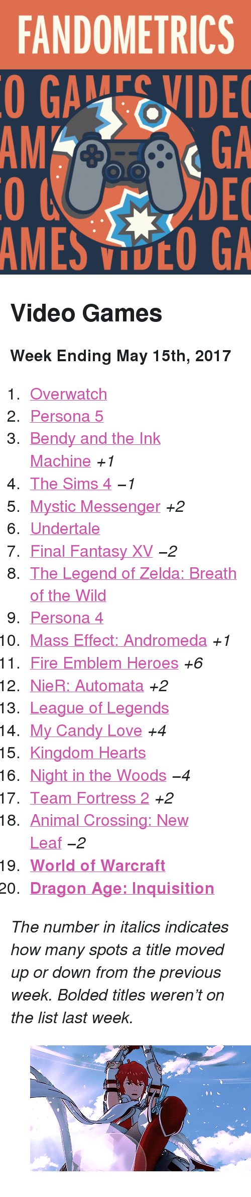 """Candy, Fire, and Gif: FANDOMETRICS  GAEVIDE  GA  DEC  AMES VOO GA  AM <h2>Video Games</h2><p><b>Week Ending May 15th, 2017</b></p><ol><li><a href=""""http://tumblr.co/613989vNZ"""">Overwatch</a></li><li><a href=""""http://tumblr.co/613089vNw%205"""">Persona 5</a></li><li><a href=""""http://tumblr.co/613189vNb"""">Bendy and the Ink Machine</a><i>+1</i></li><li><a href=""""http://tumblr.co/613289vNj"""">The Sims 4</a><i>−1</i></li><li><a href=""""http://tumblr.co/613389vNd"""">Mystic Messenger</a><i>+2</i></li><li><a href=""""http://tumblr.co/613489vNe"""">Undertale</a></li><li><a href=""""http://tumblr.co/613589vN5"""">Final Fantasy XV</a><i>−2</i></li><li><a href=""""http://tumblr.co/613689vNg"""">The Legend of Zelda: Breath of the Wild</a></li><li><a href=""""http://tumblr.co/613789vN9"""">Persona 4</a></li><li><a href=""""http://tumblr.co/613889vNi"""">Mass Effect: Andromeda</a><i>+1</i></li><li><a href=""""http://tumblr.co/613989vNc"""">Fire Emblem Heroes</a><i>+6</i></li><li><a href=""""http://tumblr.co/613089vNY"""">NieR: Automata</a><i>+2</i></li><li><a href=""""http://tumblr.co/613189vNl"""">League of Legends</a></li><li><a href=""""http://tumblr.co/613289vNm"""">My Candy Love</a><i>+4</i></li><li><a href=""""http://tumblr.co/613389vNW"""">Kingdom Hearts</a></li><li><a href=""""http://tumblr.co/613489vNo"""">Night in the Woods</a><i>−4</i></li><li><a href=""""http://tumblr.co/613589vNU"""">Team Fortress 2</a><i>+2</i></li><li><a href=""""http://tumblr.co/613689vNq"""">Animal Crossing: New Leaf</a><i>−2</i></li><li><a href=""""http://tumblr.co/613789vNS""""><b>World of Warcraft</b></a></li><li><a href=""""http://tumblr.co/613889vNs""""><b>Dragon Age: Inquisition</b></a></li></ol><p><i>The number in italics indicates how many spots a title moved up or down from the previous week. Bolded titles weren't on the list last week.</i></p><figure data-orig-width=""""500"""" data-orig-height=""""279"""" data-tumblr-attribution=""""bestgirloftheday:5pc-SrWR0wScW_froCaXnw:ZhdOzh2JcL2_0"""" class=""""tmblr-full""""><img src=""""https://78.media.tumblr.com/431f7bebd7dda2b67b5d6860c979b965/tumblr_olxypwzI5s1v89ei5o1_50"""