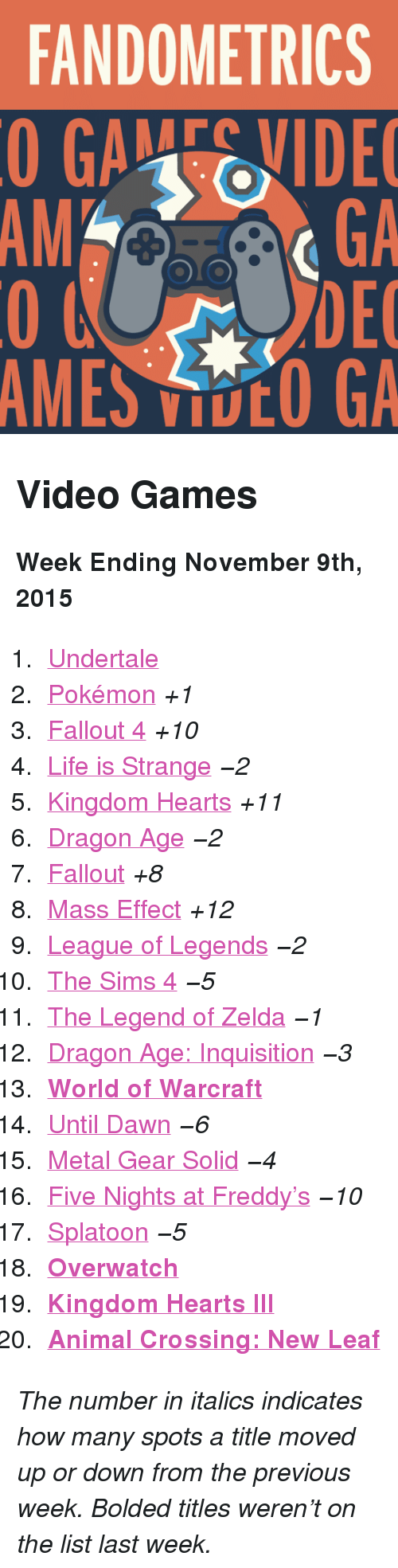 "Fallout 4, League of Legends, and Life: FANDOMETRICS  GAEVIDE  GA  DEC  AMES VOO GA  AM <h2>Video Games</h2><p><b>Week Ending November 9th, 2015</b></p><ol><li><a href=""http://www.tumblr.com/search/undertale"">Undertale</a></li>  <li><a href=""http://www.tumblr.com/search/pokemon"">Pokémon</a> <i>+1</i></li>  <li><a href=""http://www.tumblr.com/search/fallout%204"">Fallout 4</a> <i>+10</i></li>  <li><a href=""http://www.tumblr.com/search/life%20is%20strange"">Life is Strange</a> <i>−2</i></li>  <li><a href=""http://www.tumblr.com/search/kingdom%20hearts"">Kingdom Hearts</a> <i>+11</i></li>  <li><a href=""http://www.tumblr.com/search/dragon%20age"">Dragon Age</a> <i>−2</i></li>  <li><a href=""http://www.tumblr.com/search/fallout"">Fallout</a> <i>+8</i></li>  <li><a href=""http://www.tumblr.com/search/mass%20effect"">Mass Effect</a> <i>+12</i></li>  <li><a href=""http://www.tumblr.com/search/league%20of%20legends"">League of Legends</a> <i>−2</i></li>  <li><a href=""http://www.tumblr.com/search/sims%204"">The Sims 4</a> <i>−5</i></li>  <li><a href=""http://www.tumblr.com/search/legend%20of%20zelda"">The Legend of Zelda</a> <i>−1</i></li>  <li><a href=""http://www.tumblr.com/search/dragon%20age%20inquisition"">Dragon Age: Inquisition</a> <i>−3</i></li>  <li><a href=""http://www.tumblr.com/search/world%20of%20warcraft""><b>World of Warcraft</b></a></li>  <li><a href=""http://www.tumblr.com/search/until%20dawn"">Until Dawn</a> <i>−6</i></li>  <li><a href=""http://www.tumblr.com/search/metal%20gear%20solid"">Metal Gear Solid</a> <i>−4</i></li>  <li><a href=""http://www.tumblr.com/search/five%20nights%20at%20freddy's"">Five Nights at Freddy&rsquo;s</a> <i>−10</i></li>  <li><a href=""http://www.tumblr.com/search/splatoon"">Splatoon</a> <i>−5</i></li>  <li><a href=""http://www.tumblr.com/search/overwatch""><b>Overwatch</b></a></li>  <li><a href=""http://www.tumblr.com/search/kh3""><b>Kingdom Hearts III</b></a></li>  <li><a href=""http://www.tumblr.com/search/acnl""><b>Animal Crossing: New Leaf</b></a></li></ol><p><i>The number in italics indicates how many spots a title moved up or down from the previous week. Bolded titles weren't on the list last week.</i></p>"