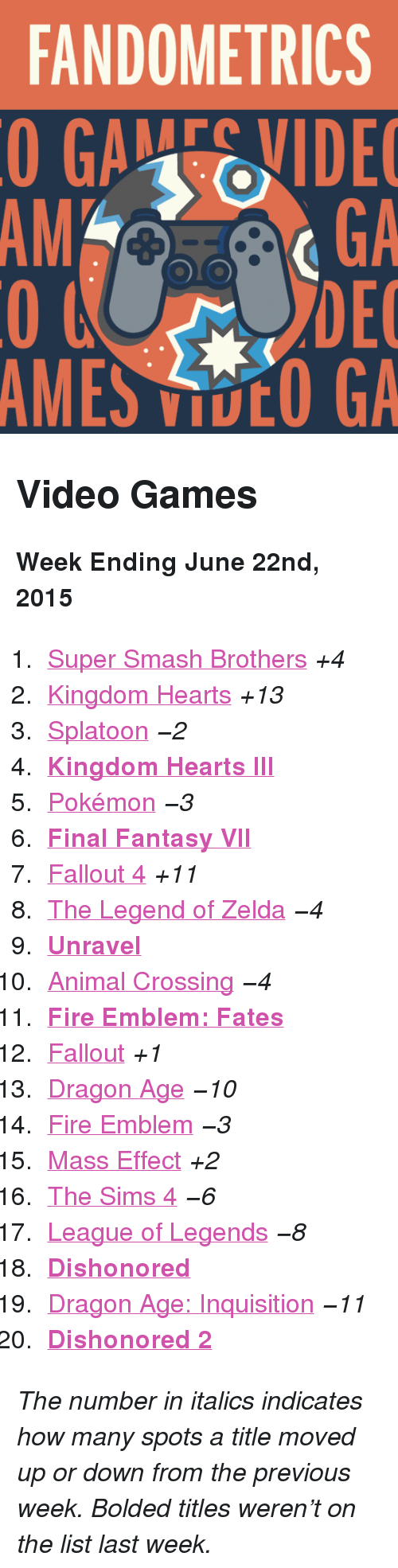 "Fallout 4, Fire, and League of Legends: FANDOMETRICS  GAEVIDE  GA  DEC  AMES VOO GA  AM <h2>Video Games</h2><p><b>Week Ending June 22nd, 2015</b></p><ol><li><a href=""http://www.tumblr.com/search/super%20smash%20bros"">Super Smash Brothers</a> <i>+4</i></li>  <li><a href=""http://www.tumblr.com/search/kingdom%20hearts"">Kingdom Hearts</a> <i>+13</i></li>  <li><a href=""http://www.tumblr.com/search/splatoon"">Splatoon</a> <i>−2</i></li>  <li><a href=""http://www.tumblr.com/search/kh3""><b>Kingdom Hearts III</b></a></li>  <li><a href=""http://www.tumblr.com/search/pokemon"">Pokémon</a> <i>−3</i></li>  <li><a href=""http://www.tumblr.com/search/final%20fantasy%20vii""><b>Final Fantasy VII</b></a></li>  <li><a href=""http://www.tumblr.com/search/fallout%204"">Fallout 4</a> <i>+11</i></li>  <li><a href=""http://www.tumblr.com/search/legend%20of%20zelda"">The Legend of Zelda</a> <i>−4</i></li>  <li><a href=""http://www.tumblr.com/search/unravel""><b>Unravel</b></a></li>  <li><a href=""http://www.tumblr.com/search/acnl"">Animal Crossing</a> <i>−4</i></li>  <li><a href=""http://www.tumblr.com/search/fire%20emblem%20fates""><b>Fire Emblem: Fates</b></a></li>  <li><a href=""http://www.tumblr.com/search/fallout"">Fallout</a> <i>+1</i></li>  <li><a href=""http://www.tumblr.com/search/dragon%20age"">Dragon Age</a> <i>−10</i></li>  <li><a href=""http://www.tumblr.com/search/fire%20emblem"">Fire Emblem</a> <i>−3</i></li>  <li><a href=""http://www.tumblr.com/search/mass%20effect"">Mass Effect</a> <i>+2</i></li>  <li><a href=""http://www.tumblr.com/search/sims%204"">The Sims 4</a> <i>−6</i></li>  <li><a href=""http://www.tumblr.com/search/league%20of%20legends"">League of Legends</a> <i>−8</i></li>  <li><a href=""http://www.tumblr.com/search/dishonored""><b>Dishonored</b></a></li>  <li><a href=""http://www.tumblr.com/search/dragon%20age%20inquisition"">Dragon Age: Inquisition</a> <i>−11</i></li>  <li><a href=""http://www.tumblr.com/search/dishonored%202""><b>Dishonored 2</b></a></li></ol><p><i>The number in italics indicates how many spots a title moved up or down from the previous week. Bolded titles weren't on the list last week.</i></p>"