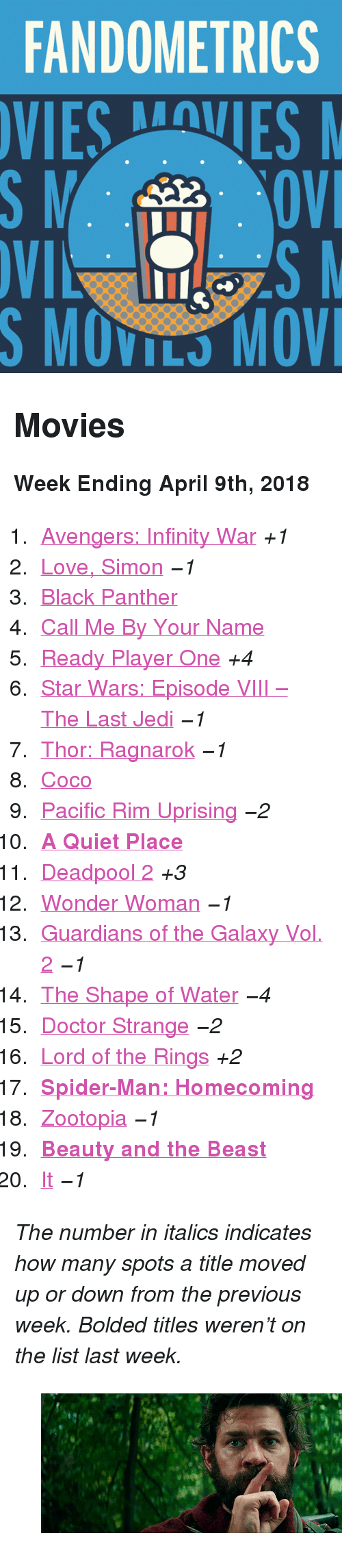 "CoCo, Doctor, and Gif: FANDOMETRICS  SMOVILS MOV <h2>Movies</h2><p><b>Week Ending April 9th, 2018</b></p><ol><li><a href=""http://www.tumblr.com/search/infinity%20war"">Avengers: Infinity War</a> <i>+1</i></li>  <li><a href=""http://www.tumblr.com/search/love%20simon"">Love, Simon</a> <i><i>−1</i></i></li>  <li><a href=""http://www.tumblr.com/search/black%20panther"">Black Panther</a></li>  <li><a href=""http://www.tumblr.com/search/call%20me%20by%20your%20name"">Call Me By Your Name</a></li>  <li><a href=""http://www.tumblr.com/search/ready%20player%20one"">Ready Player One</a> <i>+4</i></li>  <li><a href=""http://www.tumblr.com/search/the%20last%20jedi"">Star Wars: Episode VIII – The Last Jedi</a> <i><i>−1</i></i></li>  <li><a href=""http://www.tumblr.com/search/thor%20ragnarok"">Thor: Ragnarok</a> <i><i>−1</i></i></li>  <li><a href=""http://www.tumblr.com/search/coco"">Coco</a></li>  <li><a href=""http://www.tumblr.com/search/pacific%20rim"">Pacific Rim Uprising</a> <i><i>−2</i></i></li>  <li><a href=""http://www.tumblr.com/search/a%20quiet%20place""><b>A Quiet Place</b></a></li>  <li><a href=""http://www.tumblr.com/search/deadpool"">Deadpool 2</a> <i>+3</i></li>  <li><a href=""http://www.tumblr.com/search/wonder%20woman"">Wonder Woman</a> <i><i>−1</i></i></li>  <li><a href=""http://www.tumblr.com/search/guardians%20of%20the%20galaxy"">Guardians of the Galaxy Vol. 2</a> <i><i>−1</i></i></li>  <li><a href=""http://www.tumblr.com/search/the%20shape%20of%20water"">The Shape of Water</a> <i><i>−4</i></i></li>  <li><a href=""http://www.tumblr.com/search/doctor%20strange"">Doctor Strange</a> <i><i>−2</i></i></li>  <li><a href=""http://www.tumblr.com/search/lotr"">Lord of the Rings</a> <i>+2</i></li>  <li><a href=""http://www.tumblr.com/search/spiderman%20homecoming""><b>Spider-Man: Homecoming</b></a></li>  <li><a href=""http://www.tumblr.com/search/zootopia"">Zootopia</a> <i><i>−1</i></i></li>  <li><a href=""http://www.tumblr.com/search/beauty%20and%20the%20beast""><b>Beauty and the Beast</b></a></li>  <li><a href=""http://www.tumblr.com/search/it%202017"">It</a> <i><i>−1</i></i></li></ol><p><i>The number in italics indicates how many spots a title moved up or down from the previous week. Bolded titles weren't on the list last week.</i></p><figure class=""tmblr-full"" data-orig-height=""209"" data-orig-width=""500"" data-tumblr-attribution=""filmgifs:Dn9-JYvTZ1eKfcFXAlzPwA:Zxv_Xb2WnlDXn""><img src=""https://78.media.tumblr.com/57db15b598772b4c577c2ca160a300de/tumblr_p6qc2064t31x0uneyo3_500.gif"" data-orig-height=""209"" data-orig-width=""500""/></figure>"
