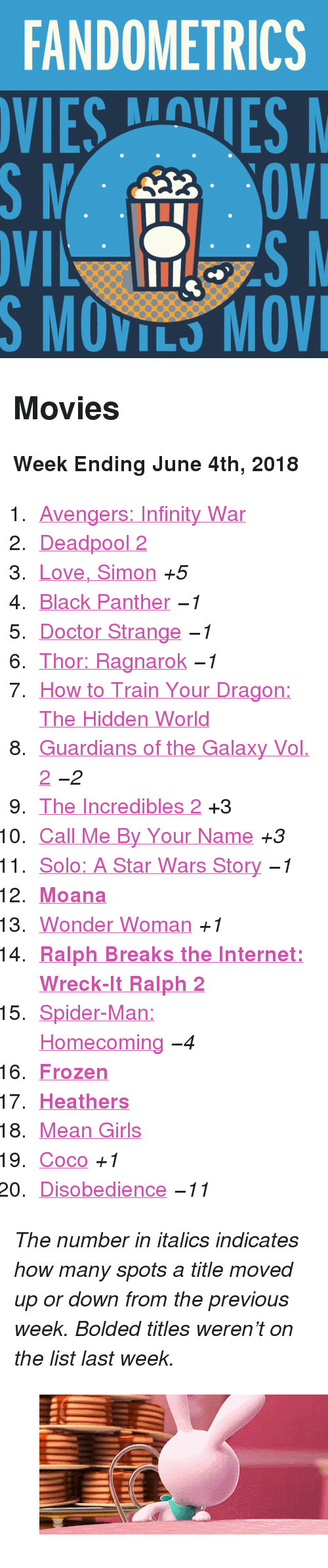 "CoCo, Doctor, and Frozen: FANDOMETRICS  SMOVILS MOV <h2>Movies</h2><p><b>Week Ending June 4th, 2018</b></p><ol><li><a href=""http://www.tumblr.com/search/infinity%20war"">Avengers: Infinity War</a></li>  <li><a href=""http://www.tumblr.com/search/deadpool"">Deadpool 2</a></li>  <li><a href=""http://www.tumblr.com/search/love%20simon"">Love, Simon</a> <i>+5</i></li>  <li><a href=""http://www.tumblr.com/search/black%20panther"">Black Panther</a> <i><i>−1</i></i></li>  <li><a href=""http://www.tumblr.com/search/doctor%20strange"">Doctor Strange</a> <i><i>−1</i></i></li>  <li><a href=""http://www.tumblr.com/search/thor%20ragnarok"">Thor: Ragnarok</a> <i><i>−1</i></i></li>  <li><a href=""http://www.tumblr.com/search/httyd"">How to Train Your Dragon: The Hidden World</a></li>  <li><a href=""http://www.tumblr.com/search/guardians%20of%20the%20galaxy"">Guardians of the Galaxy Vol. 2</a> <i><i>−2</i></i></li>  <li><a href=""http://www.tumblr.com/search/the%20incredibles"">The Incredibles 2</a> +3</li>  <li><a href=""http://www.tumblr.com/search/call%20me%20by%20your%20name"">Call Me By Your Name</a> <i>+3</i></li>  <li><a href=""http://www.tumblr.com/search/solo%20a%20star%20wars%20story"">Solo: A Star Wars Story</a> <i><i>−1</i></i></li>  <li><a href=""http://www.tumblr.com/search/moana""><b>Moana</b></a></li>  <li><a href=""http://www.tumblr.com/search/wonder%20woman"">Wonder Woman</a> <i>+1</i></li>  <li><a href=""http://www.tumblr.com/search/wreck%20it%20ralph""><b>Ralph Breaks the Internet: Wreck-It Ralph 2</b></a></li>  <li><a href=""http://www.tumblr.com/search/spiderman%20homecoming"">Spider-Man: Homecoming</a> <i><i>−4</i></i></li>  <li><a href=""http://www.tumblr.com/search/frozen""><b>Frozen</b></a></li>  <li><a href=""http://www.tumblr.com/search/heathers""><b>Heathers</b></a></li>  <li><a href=""http://www.tumblr.com/search/mean%20girls"">Mean Girls</a></li>  <li><a href=""http://www.tumblr.com/search/coco"">Coco</a> <i>+1</i></li><li><a href=""http://www.tumblr.com/search/disobedience"">Disobedience</a> <i><i>−11</i></i></li></ol><p><i>The number in italics indicates how many spots a title moved up or down from the previous week. Bolded titles weren't on the list last week.</i></p><figure data-orig-width=""500"" data-orig-height=""213"" data-tumblr-attribution=""splashgifs:ezto0kz6OnZ0BXg9N-MrVA:ZEXAme2VdRlHE"" class=""tmblr-full""><img src=""https://78.media.tumblr.com/9dcfaab8bcdce1a71955448dfadc48d8/tumblr_p4vjjynCqC1w4nh3lo1_500.gifv"" alt=""image"" data-orig-width=""500"" data-orig-height=""213""/></figure>"