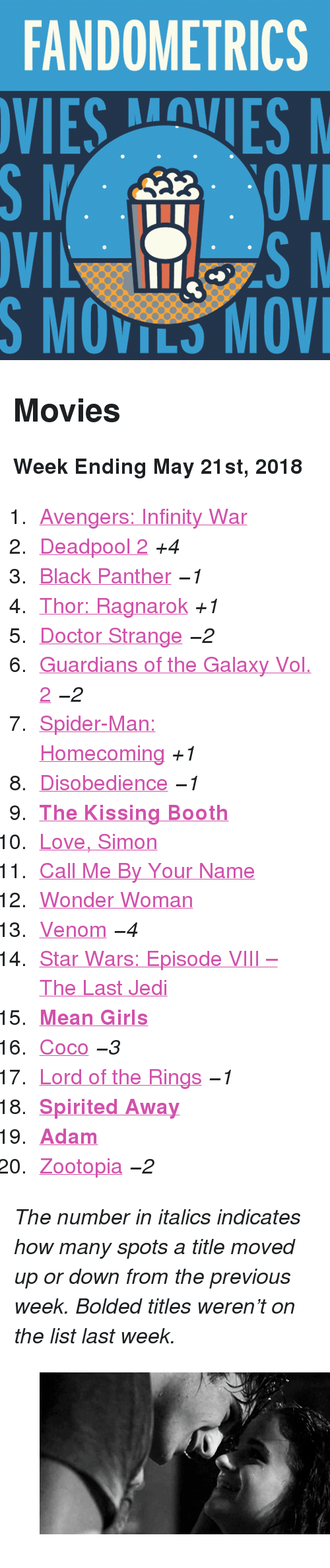 "CoCo, Doctor, and Girls: FANDOMETRICS  SMOVILS MOV <h2>Movies</h2><p><b>Week Ending May 21st, 2018</b></p><ol><li><a href=""http://www.tumblr.com/search/infinity%20war"">Avengers: Infinity War</a></li>  <li><a href=""http://www.tumblr.com/search/deadpool"">Deadpool 2</a> <i>+4</i></li>  <li><a href=""http://www.tumblr.com/search/black%20panther"">Black Panther</a> <i><i>−1</i></i></li>  <li><a href=""http://www.tumblr.com/search/thor%20ragnarok"">Thor: Ragnarok</a> <i>+1</i></li>  <li><a href=""http://www.tumblr.com/search/doctor%20strange"">Doctor Strange</a> <i><i>−2</i></i></li>  <li><a href=""http://www.tumblr.com/search/guardians%20of%20the%20galaxy"">Guardians of the Galaxy Vol. 2</a> <i><i>−2</i></i></li>  <li><a href=""http://www.tumblr.com/search/spiderman%20homecoming"">Spider-Man: Homecoming</a> <i>+1</i></li>  <li><a href=""http://www.tumblr.com/search/disobedience"">Disobedience</a> <i><i>−1</i></i></li>  <li><a href=""http://www.tumblr.com/search/the%20kissing%20booth""><b>The Kissing Booth</b></a></li>  <li><a href=""http://www.tumblr.com/search/love%20simon"">Love, Simon</a></li>  <li><a href=""http://www.tumblr.com/search/call%20me%20by%20your%20name"">Call Me By Your Name</a></li>  <li><a href=""http://www.tumblr.com/search/wonder%20woman"">Wonder Woman</a></li>  <li><a href=""http://www.tumblr.com/search/venom"">Venom</a> <i><i>−4</i></i></li>  <li><a href=""http://www.tumblr.com/search/the%20last%20jedi"">Star Wars: Episode VIII – The Last Jedi</a></li>  <li><a href=""http://www.tumblr.com/search/mean%20girls""><b>Mean Girls</b></a></li>  <li><a href=""http://www.tumblr.com/search/coco"">Coco</a> <i><i>−3</i></i></li>  <li><a href=""http://www.tumblr.com/search/lotr"">Lord of the Rings</a> <i><i>−1</i></i></li>  <li><a href=""http://www.tumblr.com/search/spirited%20away""><b>Spirited Away</b></a></li>  <li><a href=""http://www.tumblr.com/search/adam%20(2018)""><b>Adam</b></a></li>  <li><a href=""http://www.tumblr.com/search/zootopia"">Zootopia</a> <i><i>−2</i></i></li></ol><p><i>The number in italics indicates how many spots a title moved up or down from the previous week. Bolded titles weren't on the list last week.</i></p> <figure data-orig-width=""540"" data-orig-height=""245"" data-tumblr-attribution=""msanonships:7H52soaa9T3E5uj3jotKuA:ZVgpys2XzQ3Ne"" class=""tmblr-full""><img src=""https://78.media.tumblr.com/f2875d96a3b61a9722796863243de2ac/tumblr_p8qilubEGY1s6uutqo1_540.gifv"" alt=""image"" data-orig-width=""540"" data-orig-height=""245""/></figure>"