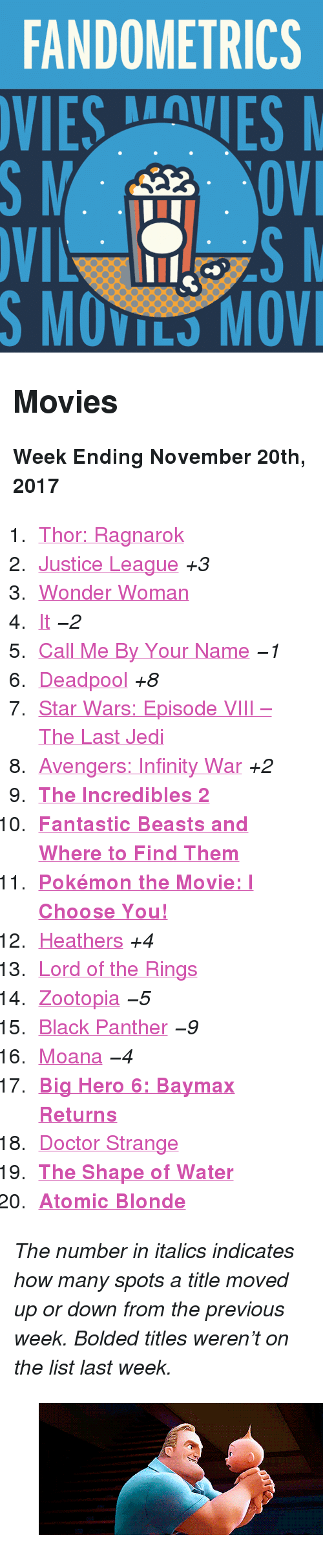 """Doctor, Gif, and Jedi: FANDOMETRICS  SMOVILS MOV <h2>Movies</h2><p><b>Week Ending November 20th, 2017</b></p><ol><li><a href=""""http://tumblr.co/6132D8l5m"""">Thor: Ragnarok</a></li><li><a href=""""http://tumblr.co/6133D8l5W"""">Justice League</a><i>+3</i></li><li><a href=""""http://tumblr.co/6134D8l5o"""">Wonder Woman</a></li><li><a href=""""http://tumblr.co/6135D8l5U"""">It</a><i><i>−2</i></i></li><li><a href=""""http://tumblr.co/6136D8l5q"""">Call Me By Your Name</a><i><i>−1</i></i></li><li><a href=""""http://tumblr.co/6137D8l5S"""">Deadpool</a><i>+8</i></li><li><a href=""""http://tumblr.co/6138D8l5s"""">Star Wars: Episode VIII – The Last Jedi</a></li><li><a href=""""http://tumblr.co/6139D8l5t"""">Avengers: Infinity War</a><i>+2</i></li><li><a href=""""http://tumblr.co/6130D8l5Q""""><b>The Incredibles 2</b></a></li><li><a href=""""http://tumblr.co/6132D8l5a""""><b>Fantastic Beasts and Where to Find Them</b></a></li><li><a href=""""http://tumblr.co/6134D8l5I""""><b>Pokémon the Movie: I Choose You!</b></a></li><li><a href=""""http://tumblr.co/6136D8l50"""">Heathers</a><i>+4</i></li><li><a href=""""http://tumblr.co/6137D8l5F"""">Lord of the Rings</a></li><li><a href=""""http://tumblr.co/6131D8l5f"""">Zootopia</a><i><i>−5</i></i></li><li><a href=""""http://tumblr.co/6137D8lgB"""">Black Panther</a><i><i>−9</i></i></li><li><a href=""""http://tumblr.co/6131D8lg1"""">Moana</a><i><i>−4</i></i></li><li><a href=""""http://tumblr.co/6135D8lgJ""""><b>Big Hero 6: Baymax Returns</b></a></li><li><a href=""""http://tumblr.co/6137D8lgz"""">Doctor Strange</a></li><li><a href=""""http://tumblr.co/6138D8lgM""""><b>The Shape of Water</b></a></li><li><a href=""""http://tumblr.co/6139D8lg3""""><b>Atomic Blonde</b></a></li></ol><p><i>The number in italics indicates how many spots a title moved up or down from the previous week. Bolded titles weren't on the list last week.</i></p><figure class=""""tmblr-full pinned-target"""" data-orig-height=""""209"""" data-orig-width=""""500"""" data-tumblr-attribution=""""ginahlinetti:cFYP9vkwCdQhsSI6LYsYMw:ZlYc3n2S7XSH8""""><img src=""""https://78.media.tumblr.com/1e29b134c2a27bed3dcc6d5543998"""