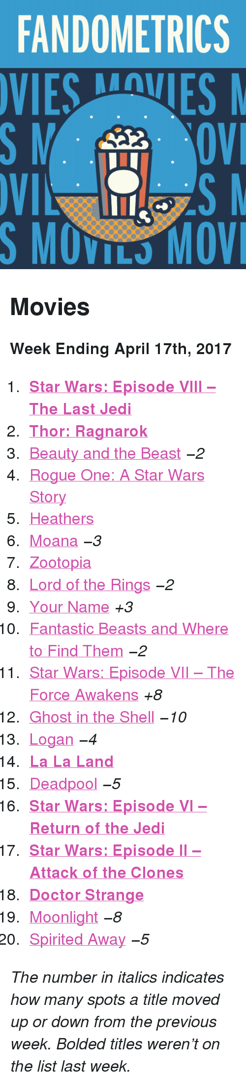 """Doctor, Jedi, and Movies: FANDOMETRICS  VIESVES  S MOVILS MOV <h2>Movies</h2><p><b>Week Ending April 17th, 2017</b></p><ol><li><a href=""""http://www.tumblr.com/search/the%20last%20jedi""""><b>Star Wars: Episode VIII – The Last Jedi</b></a></li>  <li><a href=""""http://www.tumblr.com/search/thor%20ragnarok""""><b>Thor: Ragnarok</b></a></li>  <li><a href=""""http://www.tumblr.com/search/beauty%20and%20the%20beast"""">Beauty and the Beast</a><i>−2</i></li>  <li><a href=""""http://www.tumblr.com/search/rogue%20one"""">Rogue One: A Star Wars Story</a></li>  <li><a href=""""http://www.tumblr.com/search/heathers"""">Heathers</a></li>  <li><a href=""""http://www.tumblr.com/search/moana"""">Moana</a><i>−3</i></li>  <li><a href=""""http://www.tumblr.com/search/zootopia"""">Zootopia</a></li>  <li><a href=""""http://www.tumblr.com/search/lotr"""">Lord of the Rings</a><i>−2</i></li>  <li><a href=""""http://www.tumblr.com/search/your%20name"""">Your Name</a><i>+3</i></li>  <li><a href=""""http://www.tumblr.com/search/fantastic%20beasts%20and%20where%20to%20find%20them"""">Fantastic Beasts and Where to Find Them</a><i>−2</i></li>  <li><a href=""""http://www.tumblr.com/search/the%20force%20awakens"""">Star Wars: Episode VII – The Force Awakens</a><i>+8</i></li>  <li><a href=""""http://www.tumblr.com/search/ghost%20in%20the%20shell"""">Ghost in the Shell</a><i>−10</i></li>  <li><a href=""""http://www.tumblr.com/search/logan"""">Logan</a><i>−4</i></li>  <li><a href=""""http://www.tumblr.com/search/la%20la%20land""""><b>La La Land</b></a></li>  <li><a href=""""http://www.tumblr.com/search/deadpool"""">Deadpool</a><i>−5</i></li>  <li><a href=""""http://www.tumblr.com/search/return%20of%20the%20jedi""""><b>Star Wars: Episode VI – Return of the Jedi</b></a></li>  <li><a href=""""http://www.tumblr.com/search/attack%20of%20the%20clones""""><b>Star Wars: Episode II – Attack of the Clones</b></a></li>  <li><a href=""""http://www.tumblr.com/search/doctor%20strange""""><b>Doctor Strange</b></a></li>  <li><a href=""""http://www.tumblr.com/search/moonlight"""">Moonlight</a><i>−8</i></li>  <li><a href=""""http"""