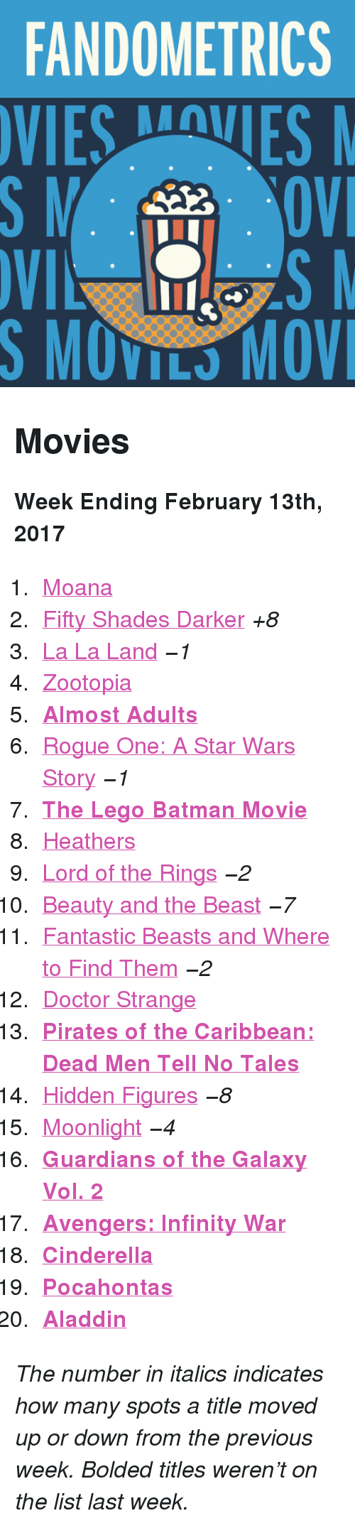 """Aladdin, Batman, and Cinderella : FANDOMETRICS  VIESVES  S MOVILS MOV <h2>Movies</h2><p><b>Week Ending February 13th, 2017</b></p><ol><li><a href=""""http://www.tumblr.com/search/moana"""">Moana</a></li>  <li><a href=""""http://www.tumblr.com/search/fifty%20shades%20darker"""">Fifty Shades Darker</a><i>+8</i></li>  <li><a href=""""http://www.tumblr.com/search/la%20la%20land"""">La La Land</a><i>−1</i></li>  <li><a href=""""http://www.tumblr.com/search/zootopia"""">Zootopia</a></li>  <li><a href=""""http://www.tumblr.com/search/almost%20adults""""><b>Almost Adults</b></a></li>  <li><a href=""""http://www.tumblr.com/search/rogue%20one"""">Rogue One: A Star Wars Story</a><i>−1</i></li>  <li><a href=""""http://www.tumblr.com/search/lego%20batman""""><b>The Lego Batman Movie</b></a></li>  <li><a href=""""http://www.tumblr.com/search/heathers"""">Heathers</a></li>  <li><a href=""""http://www.tumblr.com/search/lotr"""">Lord of the Rings</a><i>−2</i></li>  <li><a href=""""http://www.tumblr.com/search/beauty%20and%20the%20beast"""">Beauty and the Beast</a><i>−7</i></li>  <li><a href=""""http://www.tumblr.com/search/fantastic%20beasts%20and%20where%20to%20find%20them"""">Fantastic Beasts and Where to Find Them</a><i>−2</i></li>  <li><a href=""""http://www.tumblr.com/search/doctor%20strange"""">Doctor Strange</a></li>  <li><b><a href=""""http://www.tumblr.com/search/pirates%20of%20the%20caribbean"""">Pirates of the Caribbean: Dead Men Tell No Tales</a></b></li>  <li><a href=""""http://www.tumblr.com/search/hidden%20figures"""">Hidden Figures</a><i>−8</i></li>  <li><a href=""""http://www.tumblr.com/search/moonlight"""">Moonlight</a><i>−4</i></li>  <li><a href=""""http://www.tumblr.com/search/guardians%20of%20the%20galaxy""""><b>Guardians of the Galaxy Vol. 2 </b></a></li>  <li><a href=""""http://www.tumblr.com/search/infinity%20war""""><b>Avengers: Infinity War</b></a></li>  <li><a href=""""http://www.tumblr.com/search/cinderella""""><b>Cinderella</b></a></li>  <li><a href=""""http://www.tumblr.com/search/pocahontas""""><b>Pocahontas</b></a></li>  <li><a href=""""http://www.tumblr.com/search/"""