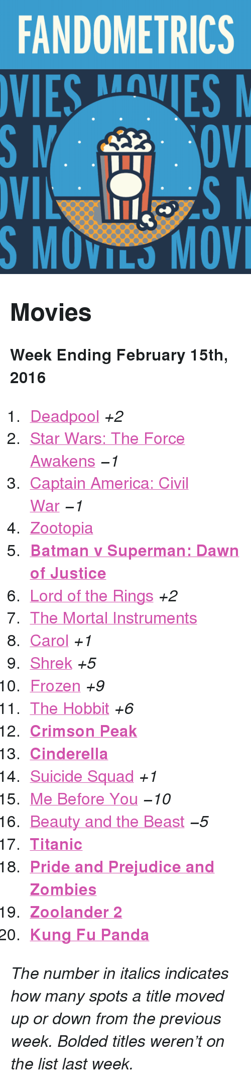 "America, Batman, and Captain America: Civil War: FANDOMETRICS  VIESVES  S MOVILS MOV <h2>Movies</h2><p><b>Week Ending February 15th, 2016</b></p><ol><li><a href=""http://www.tumblr.com/search/deadpool"">Deadpool</a> <i>+2</i></li>  <li><a href=""http://www.tumblr.com/search/star%20wars:%20the%20force%20awakens"">Star Wars: The Force Awakens</a> <i>−1</i></li>  <li><a href=""http://www.tumblr.com/search/captain%20america%20civil%20war"">Captain America: Civil War</a> <i>−1</i></li>  <li><a href=""http://www.tumblr.com/search/zootopia"">Zootopia</a></li>  <li><a href=""http://www.tumblr.com/search/batman%20v%20superman""><b>Batman v Superman: Dawn of Justice</b></a></li>  <li><a href=""http://www.tumblr.com/search/lotr"">Lord of the Rings</a> <i>+2</i></li>  <li><a href=""http://www.tumblr.com/search/the%20mortal%20instruments"">The Mortal Instruments</a></li>  <li><a href=""http://www.tumblr.com/search/carol"">Carol</a> <i>+1</i></li>  <li><a href=""http://www.tumblr.com/search/shrek"">Shrek</a> <i>+5</i></li>  <li><a href=""http://www.tumblr.com/search/frozen"">Frozen</a> <i>+9</i></li>  <li><a href=""http://www.tumblr.com/search/the%20hobbit"">The Hobbit</a> <i>+6</i></li>  <li><a href=""http://www.tumblr.com/search/crimson%20peak""><b>Crimson Peak</b></a> </li>  <li><a href=""http://www.tumblr.com/search/cinderella""><b>Cinderella</b></a></li>  <li><a href=""http://www.tumblr.com/search/suicide%20squad"">Suicide Squad</a> <i>+1</i></li>  <li><a href=""http://www.tumblr.com/search/me%20before%20you"">Me Before You</a> <i>−10</i></li>  <li><a href=""http://www.tumblr.com/search/beauty%20and%20the%20beast"">Beauty and the Beast</a> <i>−5</i></li>  <li><a href=""http://www.tumblr.com/search/titanic""><b>Titanic</b></a></li>  <li><a href=""http://www.tumblr.com/search/pride%20and%20prejudice%20and%20zombies""><b>Pride and Prejudice and Zombies</b></a></li>  <li><a href=""http://www.tumblr.com/search/zoolander%202""><b>Zoolander 2</b></a></li>  <li><a href=""http://www.tumblr.com/search/kung%20fu%20panda""><b>Kung Fu Panda</b></a></li></ol><p><i>The number in italics indicates how many spots a title moved up or down from the previous week. Bolded titles weren't on the list last week.</i></p>"