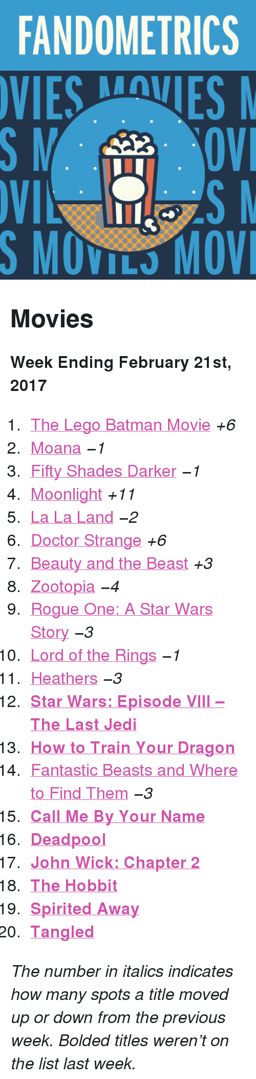"""Batman, Doctor, and Jedi: FANDOMETRICS  VIESVES  S MOVILS MOV <h2>Movies</h2><p><b>Week Ending February 21st, 2017</b></p><ol><li><a href=""""http://www.tumblr.com/search/lego%20batman"""">The Lego Batman Movie</a><i>+6</i></li>  <li><a href=""""http://www.tumblr.com/search/moana"""">Moana</a><i>−1</i></li>  <li><a href=""""http://www.tumblr.com/search/fifty%20shades%20darker"""">Fifty Shades Darker</a><i>−1</i></li>  <li><a href=""""http://www.tumblr.com/search/moonlight"""">Moonlight</a><i>+11</i></li>  <li><a href=""""http://www.tumblr.com/search/la%20la%20land"""">La La Land</a><i>−2</i></li>  <li><a href=""""http://www.tumblr.com/search/doctor%20strange"""">Doctor Strange</a><i>+6</i></li>  <li><a href=""""http://www.tumblr.com/search/beauty%20and%20the%20beast"""">Beauty and the Beast</a><i>+3</i></li>  <li><a href=""""http://www.tumblr.com/search/zootopia"""">Zootopia</a><i>−4</i></li>  <li><a href=""""http://www.tumblr.com/search/rogue%20one"""">Rogue One: A Star Wars Story</a><i>−3</i></li>  <li><a href=""""http://www.tumblr.com/search/lotr"""">Lord of the Rings</a><i>−1</i></li>  <li><a href=""""http://www.tumblr.com/search/heathers"""">Heathers</a><i>−3</i></li>  <li><a href=""""http://www.tumblr.com/search/the%20last%20jedi""""><b>Star Wars: Episode VIII – The Last Jedi</b></a></li>  <li><a href=""""http://www.tumblr.com/search/httyd""""><b>How to Train Your Dragon</b></a></li>  <li><a href=""""http://www.tumblr.com/search/fantastic%20beasts%20and%20where%20to%20find%20them"""">Fantastic Beasts and Where to Find Them</a><i>−3</i></li>  <li><a href=""""http://www.tumblr.com/search/call%20me%20by%20your%20name""""><b>Call Me By Your Name</b></a></li>  <li><a href=""""http://www.tumblr.com/search/deadpool""""><b>Deadpool</b></a></li>  <li><a href=""""http://www.tumblr.com/search/john%20wick""""><b>John Wick: Chapter 2</b></a></li>  <li><a href=""""http://www.tumblr.com/search/the%20hobbit""""><b>The Hobbit</b></a></li>  <li><a href=""""http://www.tumblr.com/search/spirited%20away""""><b>Spirited Away</b></a></li>  <li><a href=""""http://www.tumblr.com/search/tangled""""><b>T"""