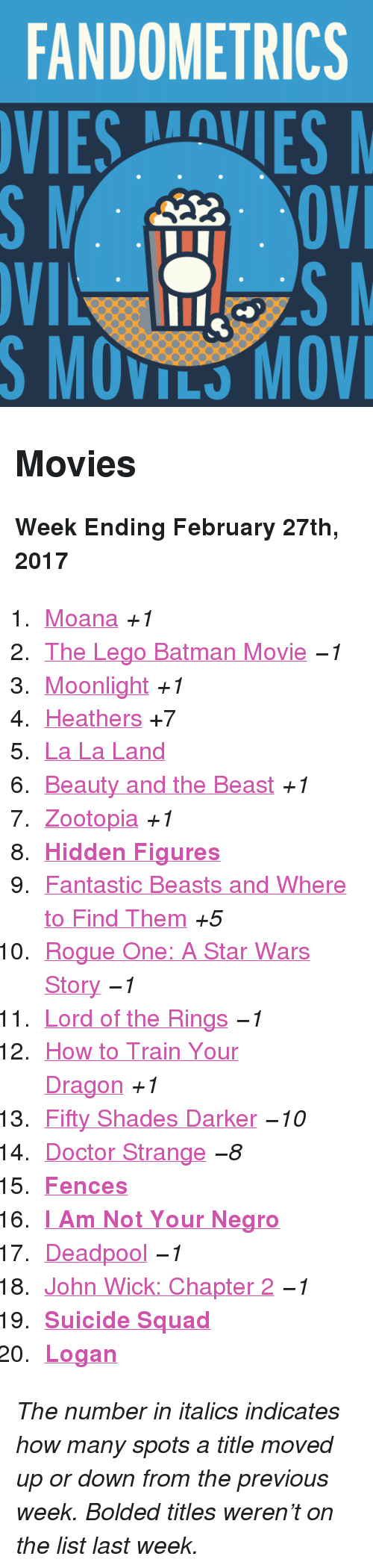 """Batman, Doctor, and John Wick: FANDOMETRICS  VIESVES  S MOVILS MOV <h2>Movies</h2><p><b>Week Ending February 27th, 2017</b></p><ol><li><a href=""""http://www.tumblr.com/search/moana"""">Moana</a><i>+1</i></li>  <li><a href=""""http://www.tumblr.com/search/lego%20batman"""">The Lego Batman Movie</a><i>−1</i></li>  <li><a href=""""http://www.tumblr.com/search/moonlight"""">Moonlight</a><i>+1</i></li>  <li><a href=""""http://www.tumblr.com/search/heathers"""">Heathers</a>+7</li>  <li><a href=""""http://www.tumblr.com/search/la%20la%20land"""">La La Land</a></li>  <li><a href=""""http://www.tumblr.com/search/beauty%20and%20the%20beast"""">Beauty and the Beast</a><i>+1</i></li>  <li><a href=""""http://www.tumblr.com/search/zootopia"""">Zootopia</a><i>+1</i></li>  <li><b><a href=""""http://www.tumblr.com/search/hidden%20figures"""">Hidden Figures</a></b></li>  <li><a href=""""http://www.tumblr.com/search/fantastic%20beasts%20and%20where%20to%20find%20them"""">Fantastic Beasts and Where to Find Them</a><i>+5</i></li>  <li><a href=""""http://www.tumblr.com/search/rogue%20one"""">Rogue One: A Star Wars Story</a><i>−1</i></li>  <li><a href=""""http://www.tumblr.com/search/lotr"""">Lord of the Rings</a><i>−1</i></li>  <li><a href=""""http://www.tumblr.com/search/httyd"""">How to Train Your Dragon</a><i>+1</i></li>  <li><a href=""""http://www.tumblr.com/search/fifty%20shades%20darker"""">Fifty Shades Darker</a><i>−10</i></li>  <li><a href=""""http://www.tumblr.com/search/doctor%20strange"""">Doctor Strange</a><i>−8</i></li>  <li><b><a href=""""http://www.tumblr.com/search/fences"""">Fences</a></b></li>  <li><a href=""""http://www.tumblr.com/search/i%20am%20not%20your%20negro""""><b>I Am Not Your Negro</b></a></li>  <li><a href=""""http://www.tumblr.com/search/deadpool"""">Deadpool</a><i>−1</i></li>  <li><a href=""""http://www.tumblr.com/search/john%20wick"""">John Wick: Chapter 2</a><i>−1</i></li>  <li><a href=""""http://www.tumblr.com/search/suicide%20squad""""><b>Suicide Squad</b></a></li>  <li><a href=""""http://www.tumblr.com/search/logan""""><b>Logan</b></a></li></ol><p><i>The number in ita"""
