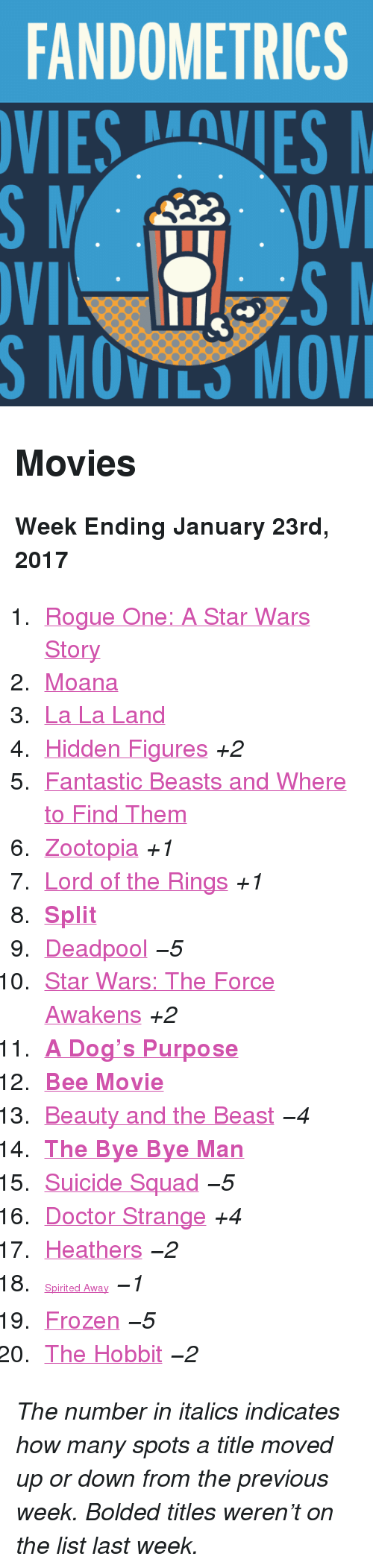 """Bee Movie, Doctor, and Frozen: FANDOMETRICS  VIESVES  S MOVILS MOV <h2>Movies</h2><p><b>Week Ending January 23rd, 2017</b></p><ol><li><a href=""""http://www.tumblr.com/search/rogue%20one"""">Rogue One: A Star Wars Story</a></li>  <li><a href=""""http://www.tumblr.com/search/moana"""">Moana</a></li>  <li><a href=""""http://www.tumblr.com/search/la%20la%20land"""">La La Land</a></li>  <li><a href=""""http://www.tumblr.com/search/hidden%20figures"""">Hidden Figures</a><i>+2</i></li>  <li><a href=""""http://www.tumblr.com/search/fantastic%20beasts%20and%20where%20to%20find%20them"""">Fantastic Beasts and Where to Find Them</a></li>  <li><a href=""""http://www.tumblr.com/search/zootopia"""">Zootopia</a><i>+1</i></li>  <li><a href=""""http://www.tumblr.com/search/lotr"""">Lord of the Rings</a><i>+1</i></li>  <li><a href=""""http://www.tumblr.com/search/split""""><b>Split</b></a></li>  <li><a href=""""http://www.tumblr.com/search/deadpool"""">Deadpool</a><i>−5</i></li>  <li><a href=""""http://www.tumblr.com/search/the%20force%20awakens"""">Star Wars: The Force Awakens</a><i>+2</i></li>  <li><a href=""""http://www.tumblr.com/search/a%20dogs%20purpose""""><b>A Dog&rsquo;s Purpose</b></a></li>  <li><a href=""""http://www.tumblr.com/search/bee%20movie""""><b>Bee Movie</b></a></li>  <li><a href=""""http://www.tumblr.com/search/beauty%20and%20the%20beast"""">Beauty and the Beast</a><i>−4</i></li>  <li><a href=""""http://www.tumblr.com/search/the%20bye%20bye%20man""""><b>The Bye Bye Man</b></a></li>  <li><a href=""""http://www.tumblr.com/search/suicide%20squad"""">Suicide Squad</a><i>−5</i></li>  <li><a href=""""http://www.tumblr.com/search/doctor%20strange"""">Doctor Strange</a><i>+4</i></li>  <li><a href=""""http://www.tumblr.com/search/heathers"""">Heathers</a><i>−2</i></li><li><a href=""""http://www.tumblr.com/search/spirited%20away"""" style=""""font-size: 14px;"""">Spirited Away</a><i>−1</i></li>  <li><a href=""""http://www.tumblr.com/search/frozen"""">Frozen</a><i>−5</i></li>  <li><a href=""""http://www.tumblr.com/search/the%20hobbit"""">The Hobbit</a><i>−2</i></li></ol><p><i>The number in italic"""