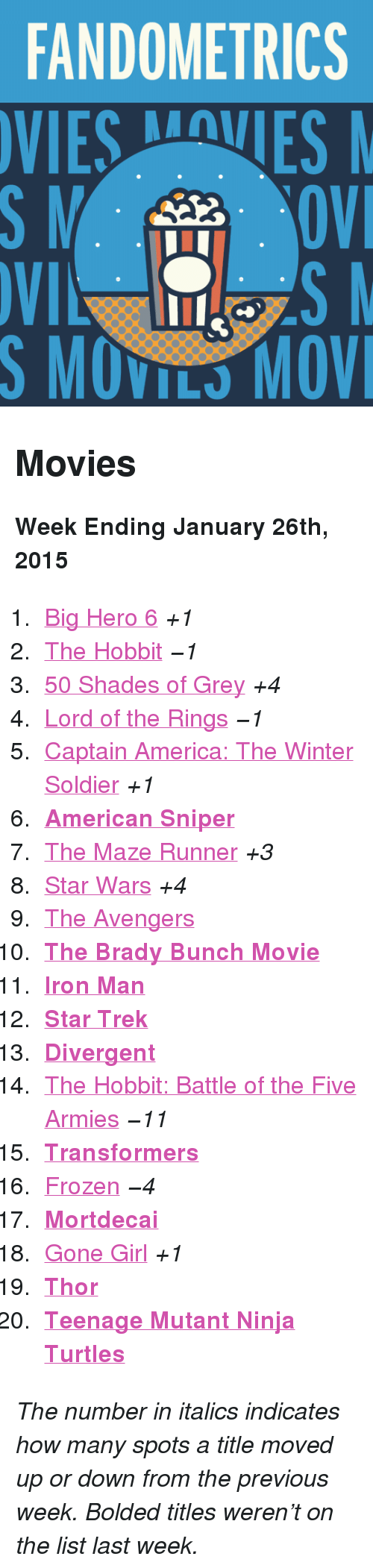 "America, Frozen, and Iron Man: FANDOMETRICS  VIESVES  S MOVILS MOV <h2>Movies</h2><p><b>Week Ending January 26th, 2015</b></p><ol><li><a href=""http://www.tumblr.com/search/big%20hero%206"">Big Hero 6</a> <i>+1</i></li><li><a href=""http://www.tumblr.com/search/the%20hobbit"">The Hobbit</a> <i>−1</i></li><li><a href=""http://www.tumblr.com/search/50%20shades%20of%20grey"">50 Shades of Grey</a> <i>+4</i></li><li><a href=""http://www.tumblr.com/search/lotr"">Lord of the Rings</a> <i>−1</i></li><li><a href=""http://www.tumblr.com/search/captain%20america"">Captain America: The Winter Soldier</a> <i>+1</i></li><li><a href=""http://www.tumblr.com/search/american%20sniper""><b>American Sniper</b></a></li><li><a href=""http://www.tumblr.com/search/the%20maze%20runner"">The Maze Runner</a> <i>+3</i></li><li><a href=""http://www.tumblr.com/search/star%20wars"">Star Wars</a> <i>+4</i></li><li><a href=""http://www.tumblr.com/search/avengers"">The Avengers</a></li><li><a href=""http://www.tumblr.com/search/the%20brady%20bunch""><b>The Brady Bunch Movie</b></a></li><li><b><a href=""http://www.tumblr.com/search/iron%20man"">Iron Man</a></b></li><li><a href=""http://www.tumblr.com/search/star%20trek""><b>Star Trek</b></a></li><li><a href=""http://www.tumblr.com/search/divergent""><b>Divergent</b></a></li><li><a href=""http://www.tumblr.com/search/botfa"">The Hobbit: Battle of the Five Armies</a> <i>−11</i></li><li><a href=""http://www.tumblr.com/search/transformers""><b>Transformers</b></a></li><li><a href=""http://www.tumblr.com/search/frozen"">Frozen</a> <i>−4</i></li><li><a href=""http://www.tumblr.com/search/mortdecai""><b>Mortdecai</b></a></li><li><a href=""http://www.tumblr.com/search/gone%20girl"">Gone Girl</a> <i>+1</i></li><li><a href=""https://www.tumblr.com/search/thor""><b>Thor</b></a></li><li><b><a href=""http://www.tumblr.com/search/tmnt"">Teenage Mutant Ninja Turtles</a></b></li></ol><p><i>The number in italics indicates how many spots a title moved up or down from the previous week. Bolded titles weren't on the list last week.</i></p>"