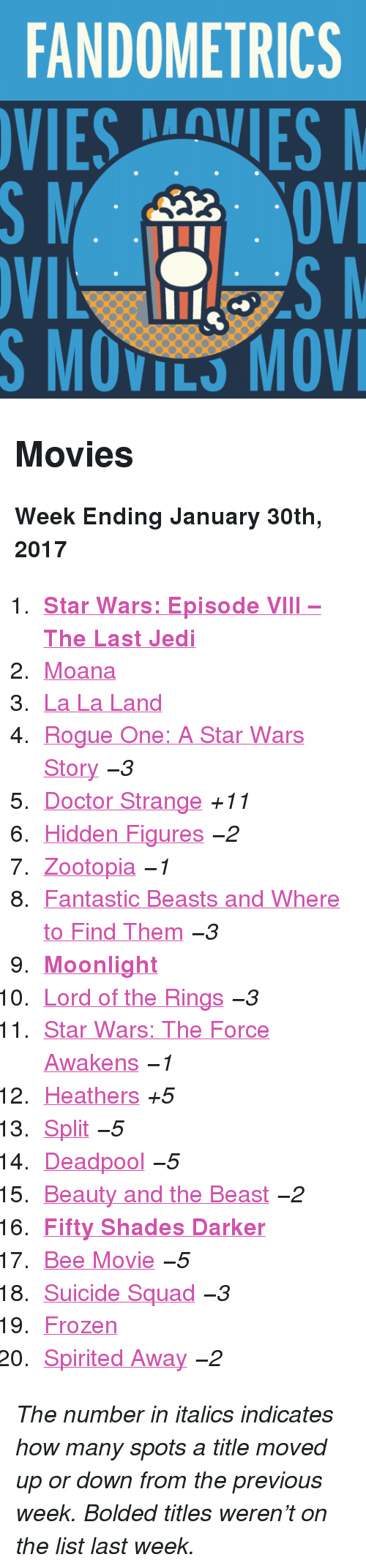 """Bee Movie, Doctor, and Frozen: FANDOMETRICS  VIESVES  S MOVILS MOV <h2>Movies</h2><p><b>Week Ending January 30th, 2017</b></p><ol><li><a href=""""http://www.tumblr.com/search/the%20last%20jedi""""><b>Star Wars: Episode VIII – The Last Jedi</b></a></li>  <li><a href=""""http://www.tumblr.com/search/moana"""">Moana</a></li>  <li><a href=""""http://www.tumblr.com/search/la%20la%20land"""">La La Land</a></li>  <li><a href=""""http://www.tumblr.com/search/rogue%20one"""">Rogue One: A Star Wars Story</a><i>−3</i></li>  <li><a href=""""http://www.tumblr.com/search/doctor%20strange"""">Doctor Strange</a><i>+11</i></li>  <li><a href=""""http://www.tumblr.com/search/hidden%20figures"""">Hidden Figures</a><i>−2</i></li>  <li><a href=""""http://www.tumblr.com/search/zootopia"""">Zootopia</a><i>−1</i></li>  <li><a href=""""http://www.tumblr.com/search/fantastic%20beasts%20and%20where%20to%20find%20them"""">Fantastic Beasts and Where to Find Them</a><i>−3</i></li>  <li><a href=""""http://www.tumblr.com/search/moonlight""""><b>Moonlight</b></a></li>  <li><a href=""""http://www.tumblr.com/search/lotr"""">Lord of the Rings</a><i>−3</i></li>  <li><a href=""""http://www.tumblr.com/search/the%20force%20awakens"""">Star Wars: The Force Awakens</a><i>−1</i></li>  <li><a href=""""http://www.tumblr.com/search/heathers"""">Heathers</a><i>+5</i></li>  <li><a href=""""http://www.tumblr.com/search/split"""">Split</a><i>−5</i></li>  <li><a href=""""http://www.tumblr.com/search/deadpool"""">Deadpool</a><i>−5</i></li>  <li><a href=""""http://www.tumblr.com/search/beauty%20and%20the%20beast"""">Beauty and the Beast</a><i>−2</i></li>  <li><a href=""""http://www.tumblr.com/search/fifty%20shades%20darker""""><b>Fifty Shades Darker</b></a></li>  <li><a href=""""http://www.tumblr.com/search/bee%20movie"""">Bee Movie</a><i>−5</i></li>  <li><a href=""""http://www.tumblr.com/search/suicide%20squad"""">Suicide Squad</a><i>−3</i></li>  <li><a href=""""http://www.tumblr.com/search/frozen"""">Frozen</a></li>  <li><a href=""""http://www.tumblr.com/search/spirited%20away"""">Spirited Away</a><i>−2</i></li></ol><p><i>The number i"""