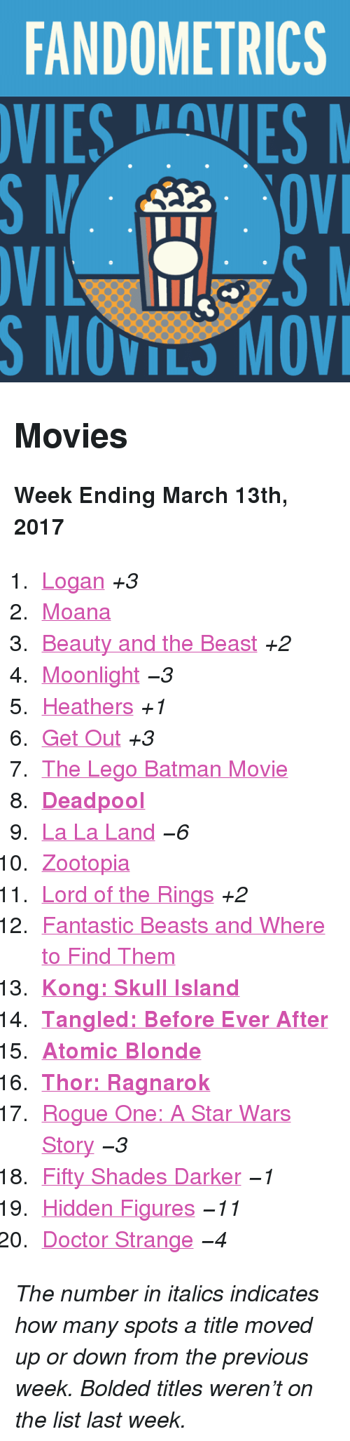 """Batman, Doctor, and Lego: FANDOMETRICS  VIESVES  S MOVILS MOV <h2>Movies</h2><p><b>Week Ending March 13th, 2017</b></p><ol><li><a href=""""http://www.tumblr.com/search/logan"""">Logan</a><i>+3</i></li>  <li><a href=""""http://www.tumblr.com/search/moana"""">Moana</a></li>  <li><a href=""""http://www.tumblr.com/search/beauty%20and%20the%20beast"""">Beauty and the Beast</a><i>+2</i></li>  <li><a href=""""http://www.tumblr.com/search/moonlight"""">Moonlight</a><i>−3</i></li>  <li><a href=""""http://www.tumblr.com/search/heathers"""">Heathers</a><i>+1</i></li>  <li><a href=""""http://www.tumblr.com/search/get%20out"""">Get Out</a><i>+3</i></li>  <li><a href=""""http://www.tumblr.com/search/lego%20batman"""">The Lego Batman Movie</a></li>  <li><b><a href=""""http://www.tumblr.com/search/deadpool"""">Deadpool</a></b></li>  <li><a href=""""http://www.tumblr.com/search/la%20la%20land"""">La La Land</a><i><i>−6</i></i></li>  <li><a href=""""http://www.tumblr.com/search/zootopia"""">Zootopia</a></li>  <li><a href=""""http://www.tumblr.com/search/lotr"""">Lord of the Rings</a><i>+2</i></li>  <li><a href=""""http://www.tumblr.com/search/fantastic%20beasts%20and%20where%20to%20find%20them"""">Fantastic Beasts and Where to Find Them</a></li>  <li><a href=""""http://www.tumblr.com/search/kong%20skull%20island""""><b>Kong: Skull Island</b></a></li>  <li><a href=""""http://www.tumblr.com/search/tangled%20before%20ever%20after""""><b>Tangled: Before Ever After</b></a></li>  <li><a href=""""http://www.tumblr.com/search/atomic%20blonde""""><b>Atomic Blonde</b></a></li>  <li><b><a href=""""http://www.tumblr.com/search/thor%20ragnarok"""">Thor: Ragnarok</a></b></li>  <li><a href=""""http://www.tumblr.com/search/rogue%20one"""">Rogue One: A Star Wars Story</a><i>−3</i></li>  <li><a href=""""http://www.tumblr.com/search/fifty%20shades%20darker"""">Fifty Shades Darker</a><i>−1</i></li>  <li><a href=""""http://www.tumblr.com/search/hidden%20figures"""">Hidden Figures</a><i>−11</i></li>  <li><a href=""""http://www.tumblr.com/search/doctor%20strange"""">Doctor Strange</a><i>−4</i></li></ol><p><i>The number in i"""