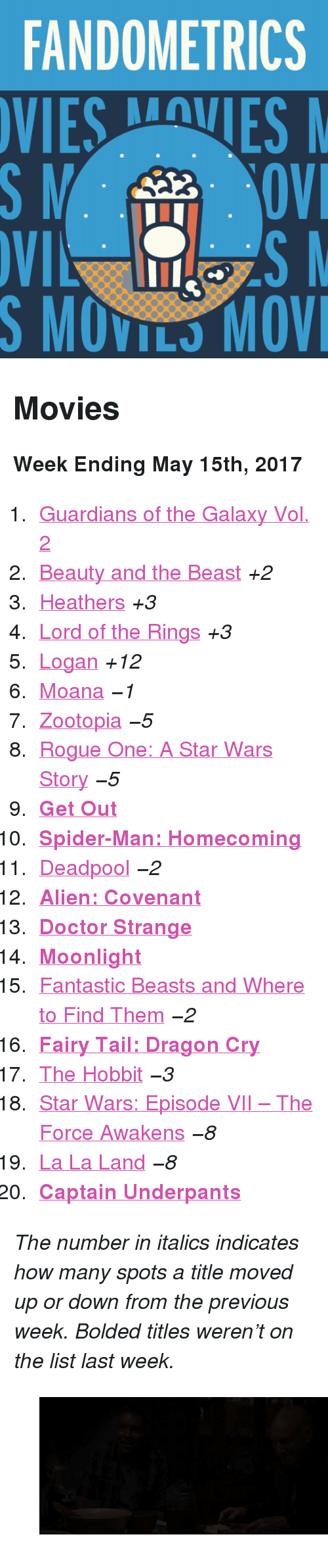 """Doctor, Gif, and Movies: FANDOMETRICS  VIESVES  S MOVILS MOV <h2>Movies</h2><p><b>Week Ending May 15th, 2017</b></p><ol><li><a href=""""http://tumblr.co/613289v02"""">Guardians of the Galaxy Vol. 2</a></li><li><a href=""""http://tumblr.co/613389v0N"""">Beauty and the Beast</a><i>+2</i></li><li><a href=""""http://tumblr.co/613489v04"""">Heathers</a><i>+3</i></li><li><a href=""""http://tumblr.co/613589v0f"""">Lord of the Rings</a><i>+3</i></li><li><a href=""""http://tumblr.co/613689v0A"""">Logan</a><i>+12</i></li><li><a href=""""http://tumblr.co/613789v07"""">Moana</a><i>−1</i></li><li><a href=""""http://tumblr.co/613889v0C"""">Zootopia</a><i>−5</i></li><li><a href=""""http://tumblr.co/613989v0h"""">Rogue One: A Star Wars Story</a><i>−5</i></li><li><a href=""""http://tumblr.co/613089vF6""""><b>Get Out</b></a></li><li><a href=""""http://tumblr.co/613189vFB""""><b>Spider-Man: Homecoming</b></a></li><li><a href=""""http://tumblr.co/613289vF8"""">Deadpool</a><i>−2</i></li><li><a href=""""http://tumblr.co/613489vFE""""><b>Alien: Covenant</b></a></li><li><a href=""""http://tumblr.co/613689vFG""""><b>Doctor Strange</b></a></li><li><a href=""""http://tumblr.co/613789vFH""""><b>Moonlight</b></a></li><li><a href=""""http://tumblr.co/613889vFy"""">Fantastic Beasts and Where to Find Them</a><i>−2</i></li><li><a href=""""http://tumblr.co/613989vFJ""""><b>Fairy Tail: Dragon Cry</b></a></li><li><a href=""""http://tumblr.co/613089vFK"""">The Hobbit</a><i>−3</i></li><li><a href=""""http://tumblr.co/613189vFz"""">Star Wars: Episode VII – The Force Awakens</a><i>−8</i></li><li><a href=""""http://tumblr.co/613289vFM"""">La La Land</a><i>−8</i></li><li><a href=""""http://tumblr.co/613389vF3""""><b>Captain Underpants</b></a></li></ol><p><i>The number in italics indicates how many spots a title moved up or down from the previous week. Bolded titles weren't on the list last week.</i></p><figure data-orig-width=""""500"""" data-orig-height=""""281"""" data-tumblr-attribution=""""anothermoviepage:QWI0XY9VYV_i6k8kQFps0g:Z3vPOi2JDw20P"""" class=""""tmblr-full""""><img src=""""https://78.media.tumblr.com/f52206111283a23e0613767d335c5fb6/tum"""