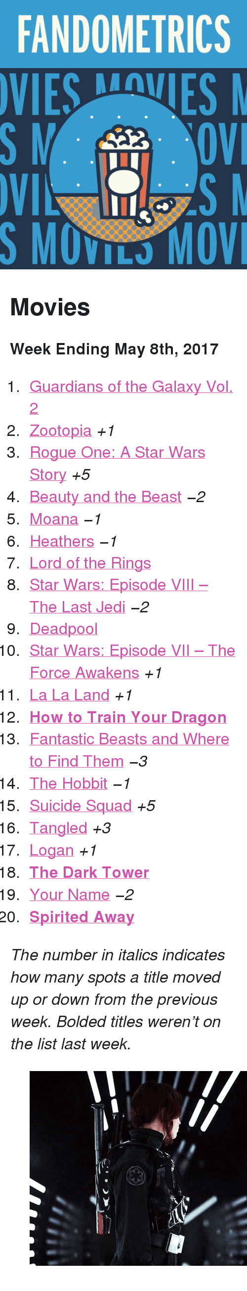 """Gif, Jedi, and Movies: FANDOMETRICS  VIESVES  S MOVILS MOV <h2>Movies</h2><p><b>Week Ending May 8th, 2017</b></p><ol><li><a href=""""http://tumblr.co/61378gsic"""">Guardians of the Galaxy Vol. 2</a></li><li><a href=""""http://tumblr.co/61318gsiW"""">Zootopia</a><i>+1</i></li><li><a href=""""http://tumblr.co/61328gsio"""">Rogue One: A Star Wars Story</a><i>+5</i></li><li><a href=""""http://tumblr.co/61338gsiU"""">Beauty and the Beast</a><i>−2</i></li><li><a href=""""http://tumblr.co/61348gsiq"""">Moana</a><i>−1</i></li><li><a href=""""http://tumblr.co/61358gsiS"""">Heathers</a><i>−1</i></li><li><a href=""""http://tumblr.co/61368gsis"""">Lord of the Rings</a></li><li><a href=""""http://tumblr.co/61378gsit"""">Star Wars: Episode VIII – The Last Jedi</a><i>−2</i></li><li><a href=""""http://tumblr.co/61388gsiQ"""">Deadpool</a></li><li><a href=""""http://tumblr.co/61398gsiv"""">Star Wars: Episode VII – The Force Awakens</a><i>+1</i></li><li><a href=""""http://tumblr.co/61308gsia"""">La La Land</a><i>+1</i></li><li><a href=""""http://tumblr.co/61318gsix""""><b>How to Train Your Dragon</b></a></li><li><a href=""""http://tumblr.co/61338gsiL"""">Fantastic Beasts and Where to Find Them</a><i>−3</i></li><li><a href=""""http://tumblr.co/61348gsi0"""">The Hobbit</a><i>−1</i></li><li><a href=""""http://tumblr.co/61358gsiF"""">Suicide Squad</a><i>+5</i></li><li><a href=""""http://tumblr.co/61378gsiN"""">Tangled</a><i>+3</i></li><li><a href=""""http://tumblr.co/61388gsi4"""">Logan</a><i>+1</i></li><li><a href=""""http://tumblr.co/61398gsif""""><b>The Dark Tower</b></a></li><li><a href=""""http://tumblr.co/61308gsiA"""">Your Name</a><i>−2</i></li><li><a href=""""http://tumblr.co/61328gsiC""""><b>Spirited Away</b></a></li></ol><p><i>The number in italics indicates how many spots a title moved up or down from the previous week. Bolded titles weren't on the list last week.</i></p><figure class=""""tmblr-full"""" data-orig-height=""""211"""" data-orig-width=""""500"""" data-tumblr-attribution=""""starwars-gifs:nc6gHQNXaQ36pGIaxvu4aA:ZHJ1lt2HF4tM9""""><img src=""""https://78.media.tumblr.com/caca281c7d39a2a4a05af51ec5fe6847/tumblr_o"""