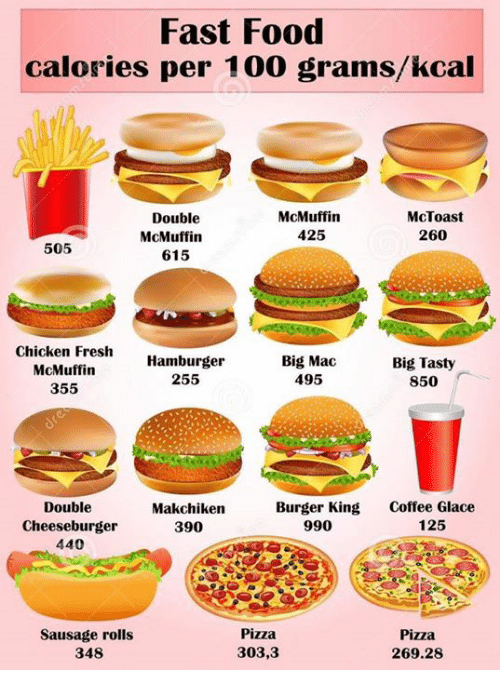Burger King, Fast Food, and Fresh: Fast Food calories per 100 grams/