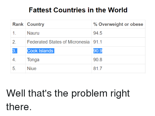 obese countries in the world