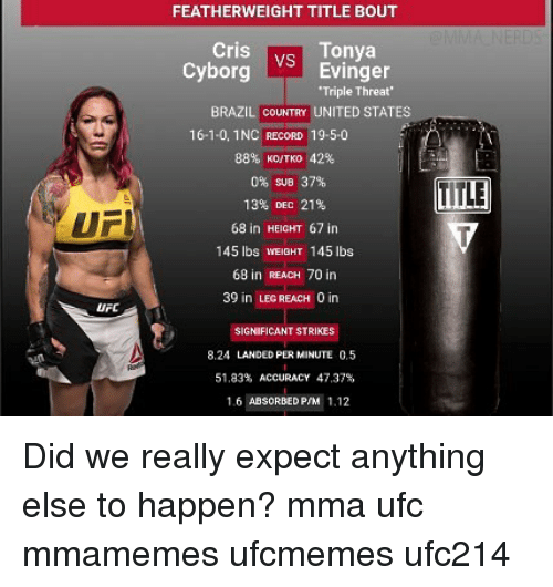 Memes, Ufc, and Brazil: FEATHERWEIGHT TITLE BOUT  Cris  Cyborgs  vs Tonya  VS  Evinger  Triple Threat'  BRAZIL COUNTRY UNITED STATES  16-1-0, 1NC RECORD 19-5-0  88% KO/TKO 42%  0% SUB 37%  13% DEC 21%  68 in HEIGHT 67 in  145 lbs WEIGHT 145 lbs  68 in REACH 70 in  39 in LEG REACH 0 in  TITLE  UFI  UFC  SIGNIFICANT STRIKES  8.24 LANDED PER MINUTE 0.5  51.83% ACCURACY 47.37%  1.6 ABSORBED P/M 1.12 Did we really expect anything else to happen? mma ufc mmamemes ufcmemes ufc214