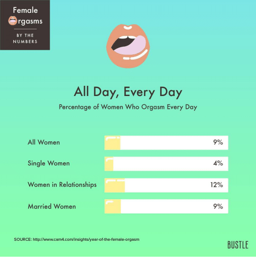 Percentage of women who cant orgasm